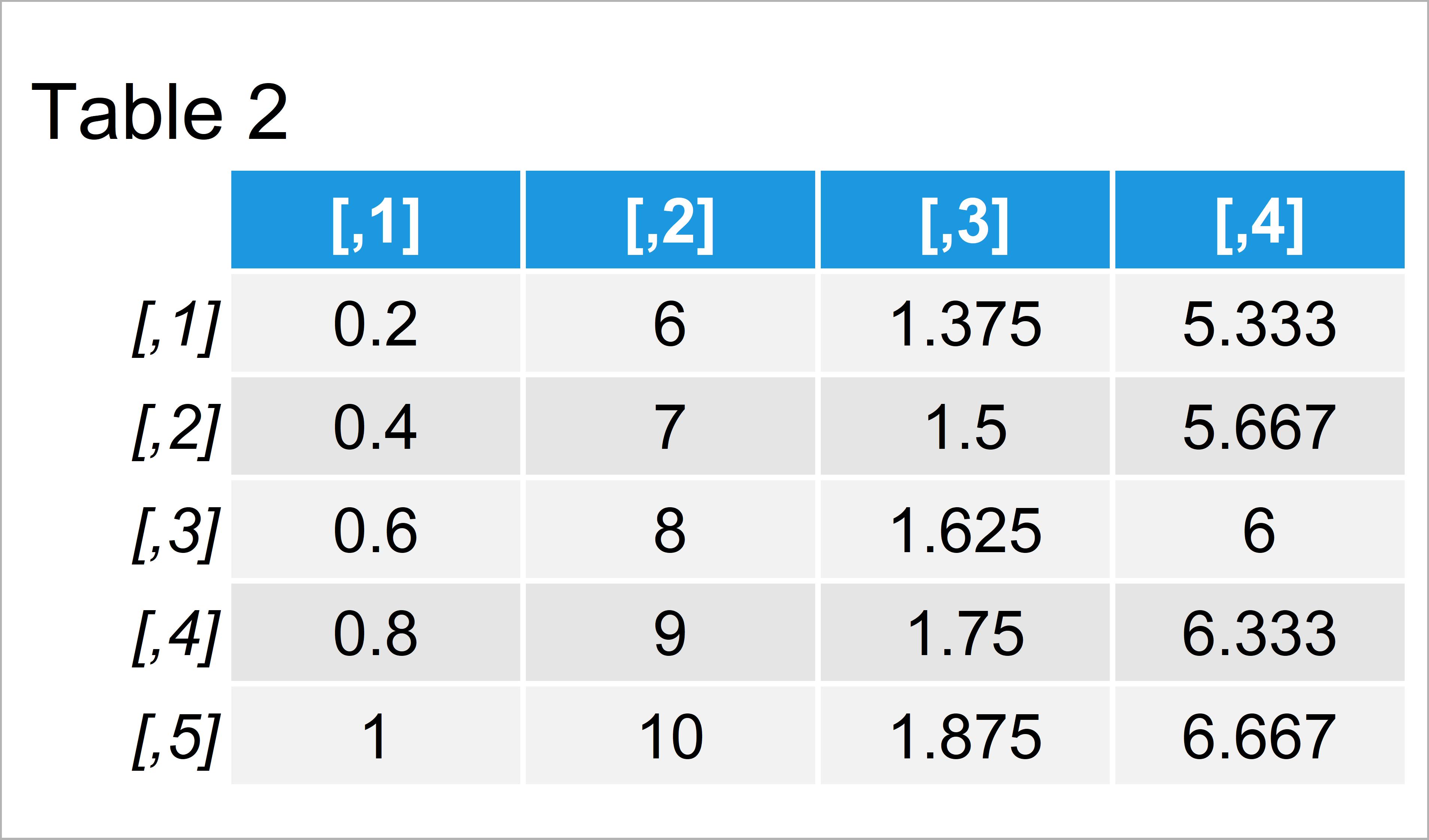 table 2 matrix divide rows matrix data frame vector r