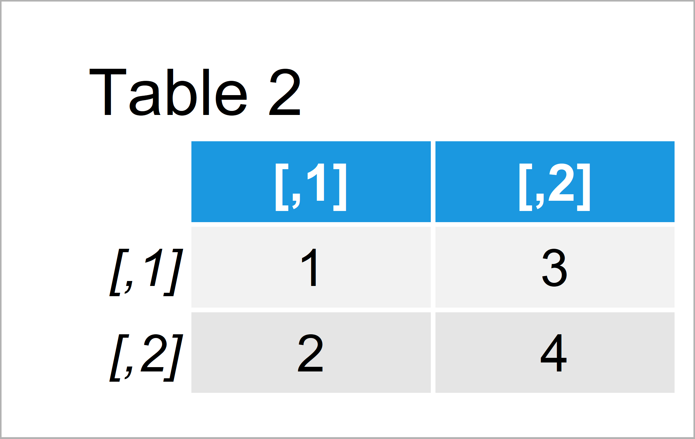 table 2 matrix r error solve system is exactly singular