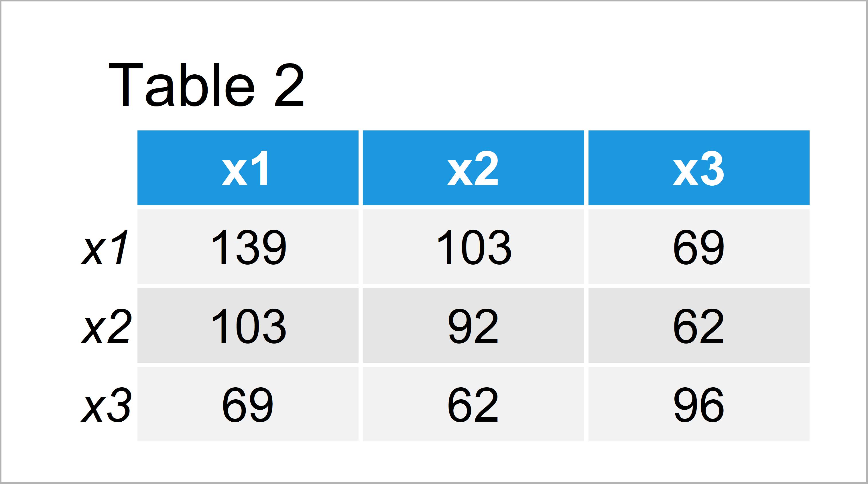 table 2 matrix r error requires numeric matrix arguments