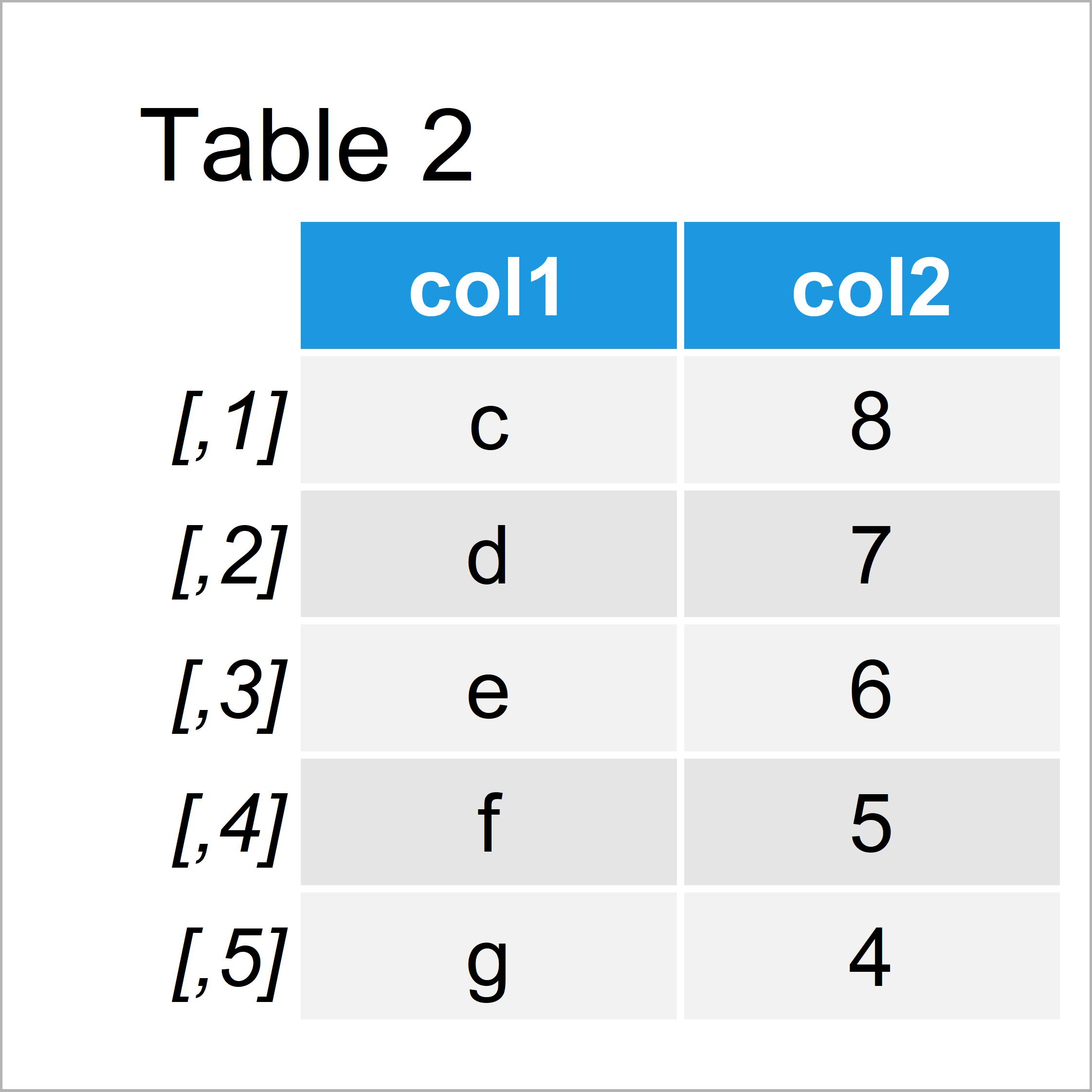table 2 matrix set column names when using cbind function r