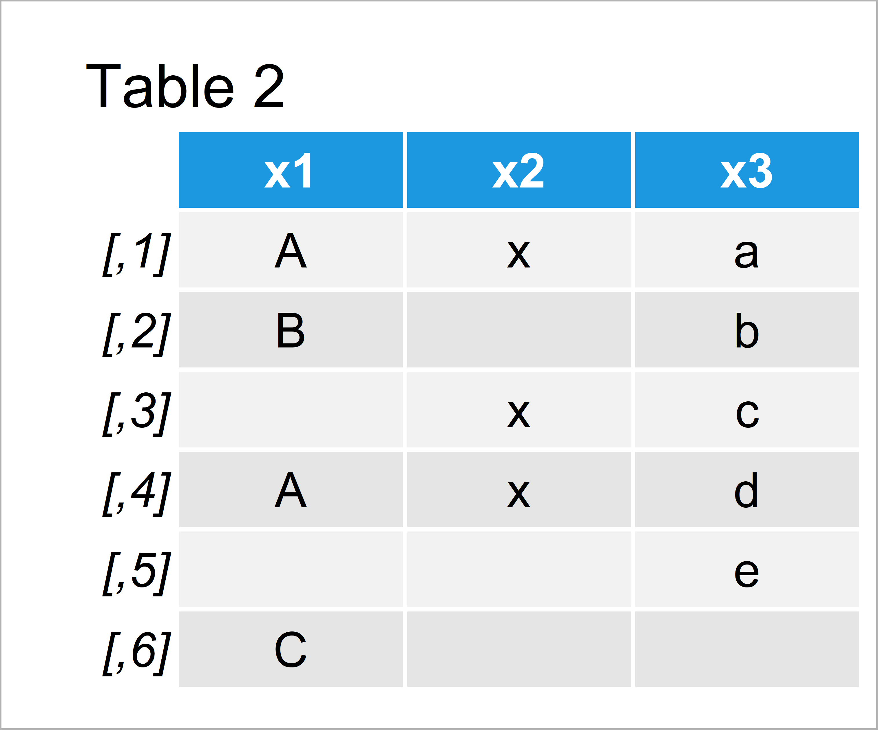 table 2 matrix set na blank