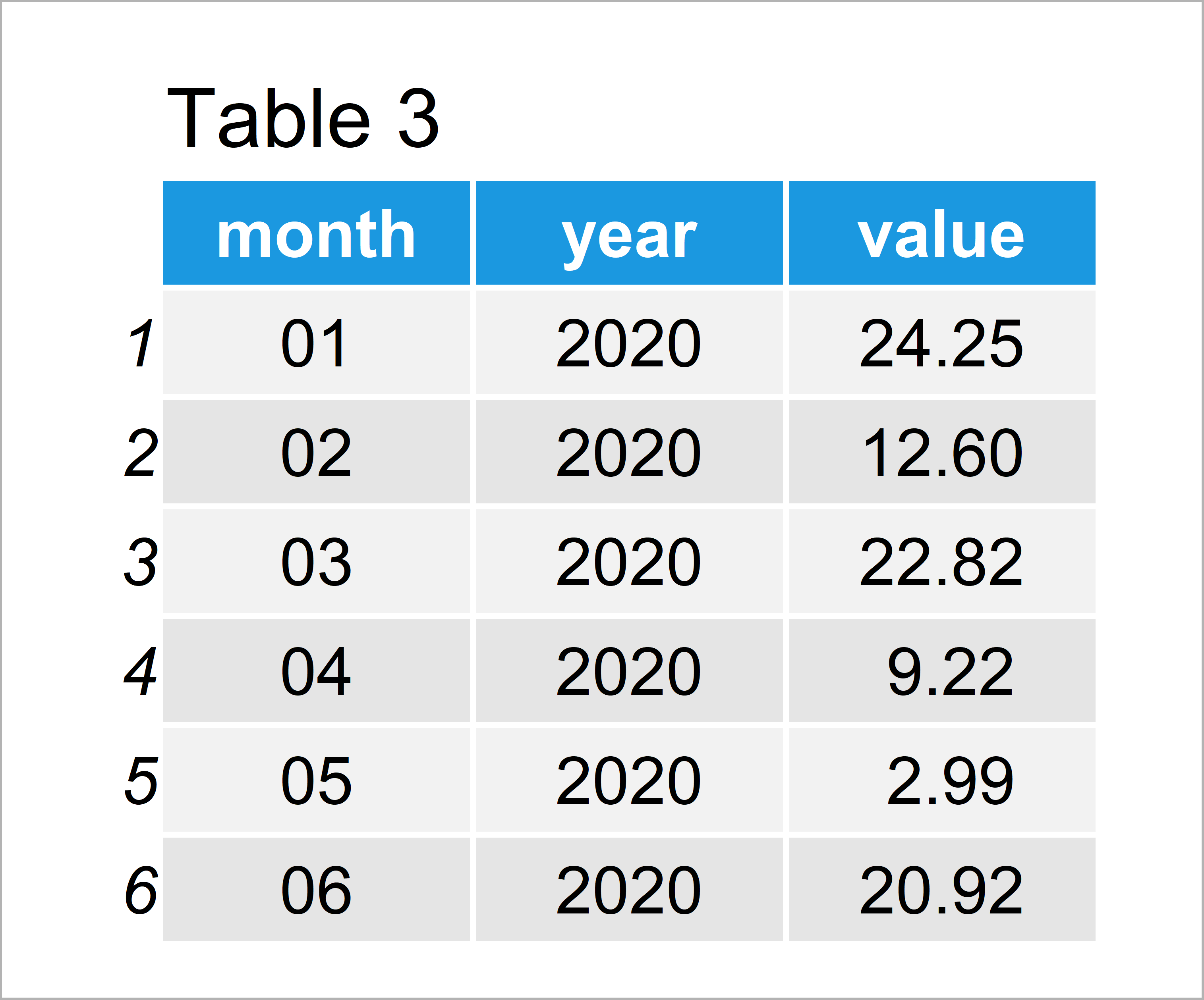 table 3 data frame aggregate daily data month year intervals r