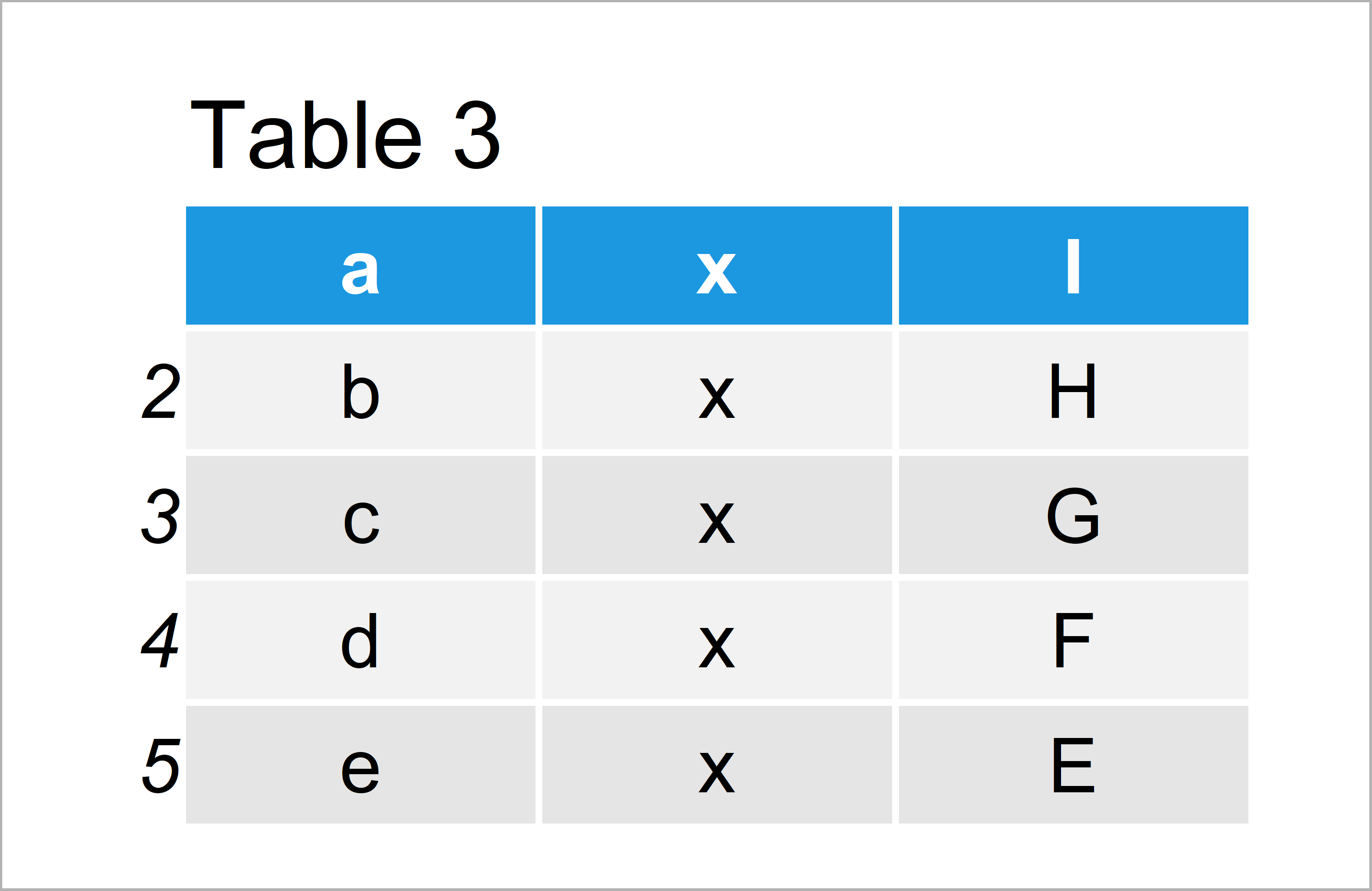 table 3 data frame assign column names based on existing row r