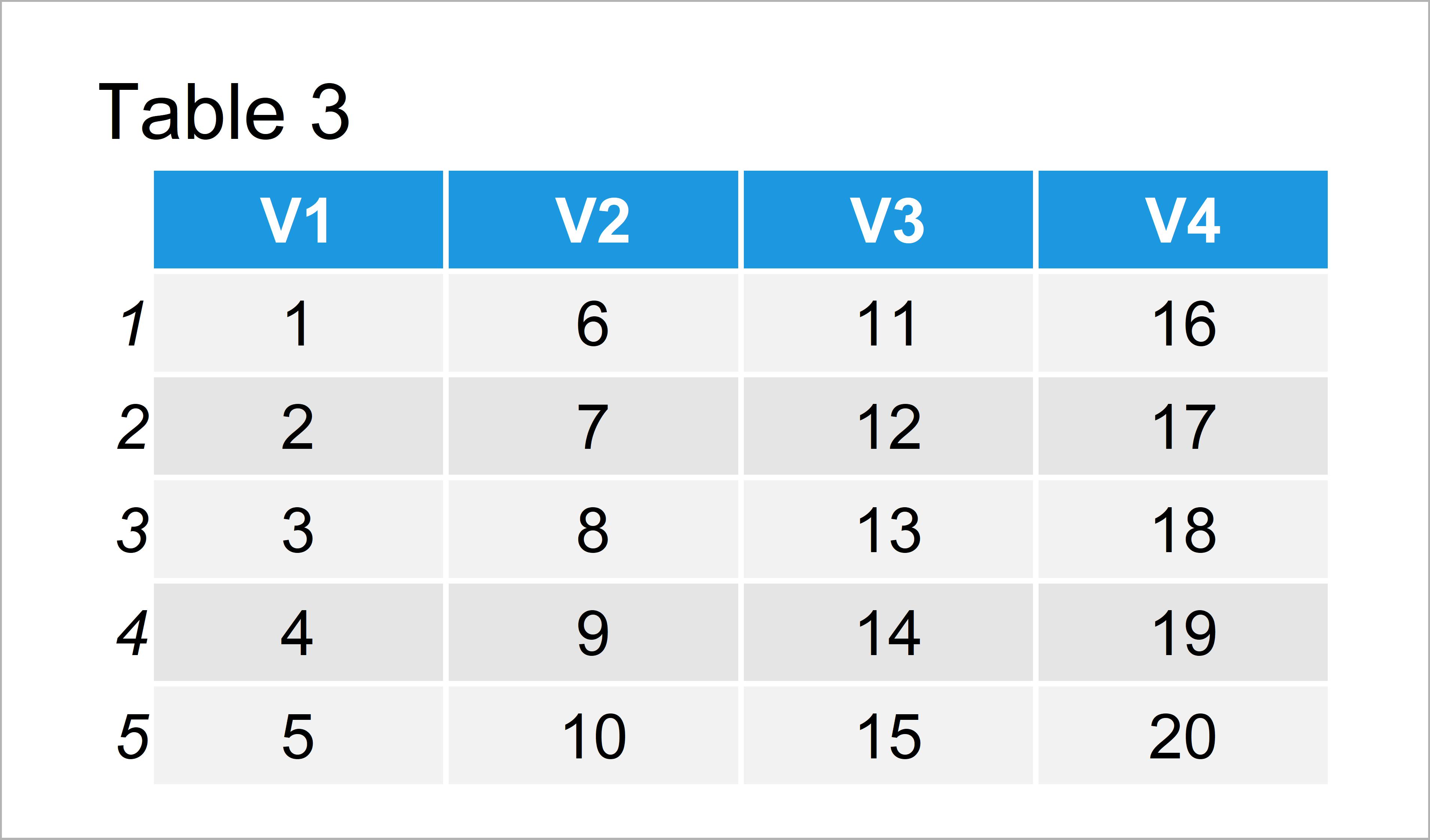 table 3 data frame divide rows matrix data frame vector r