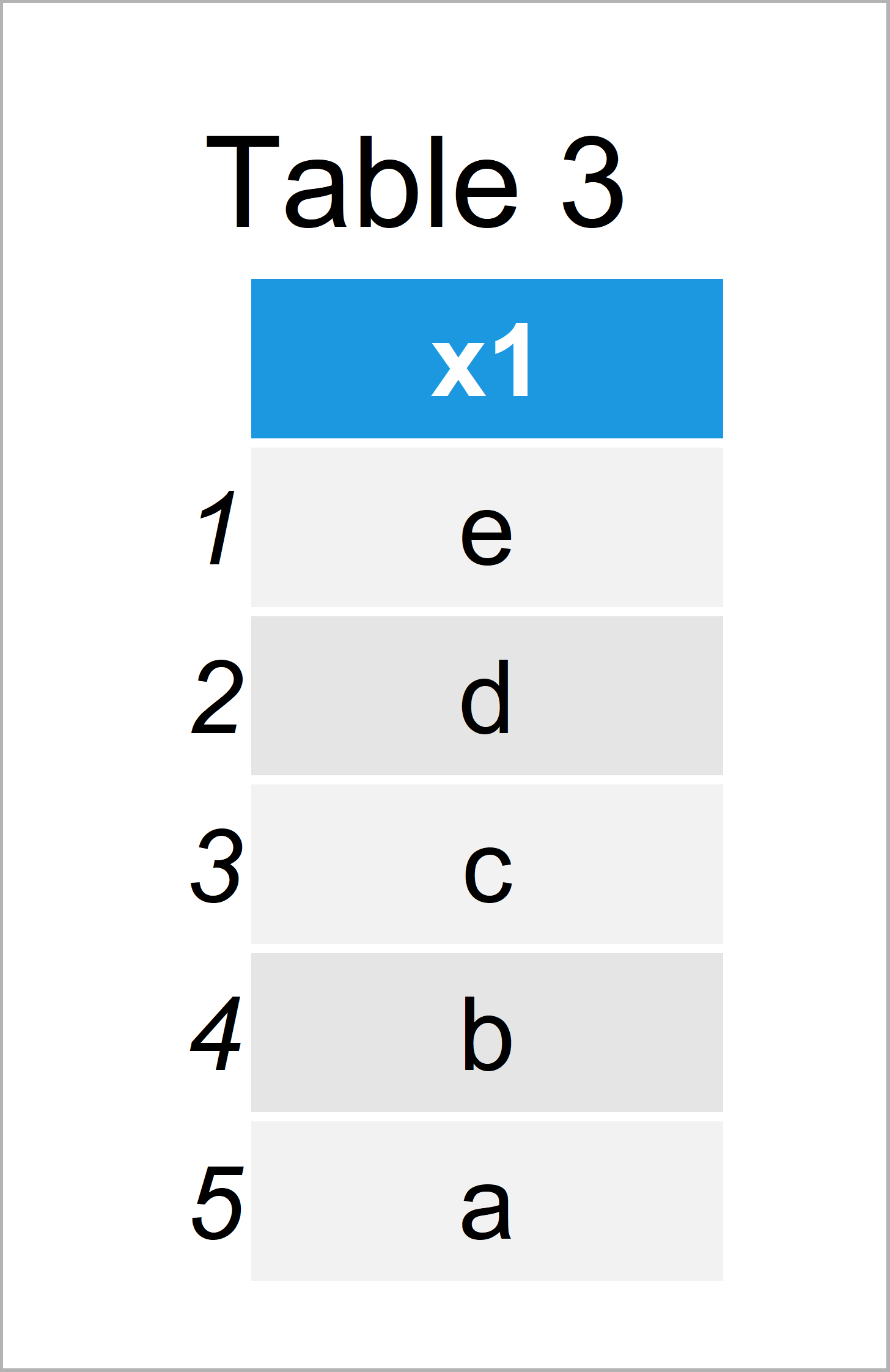 table 3 data frame extract single column as data frame r