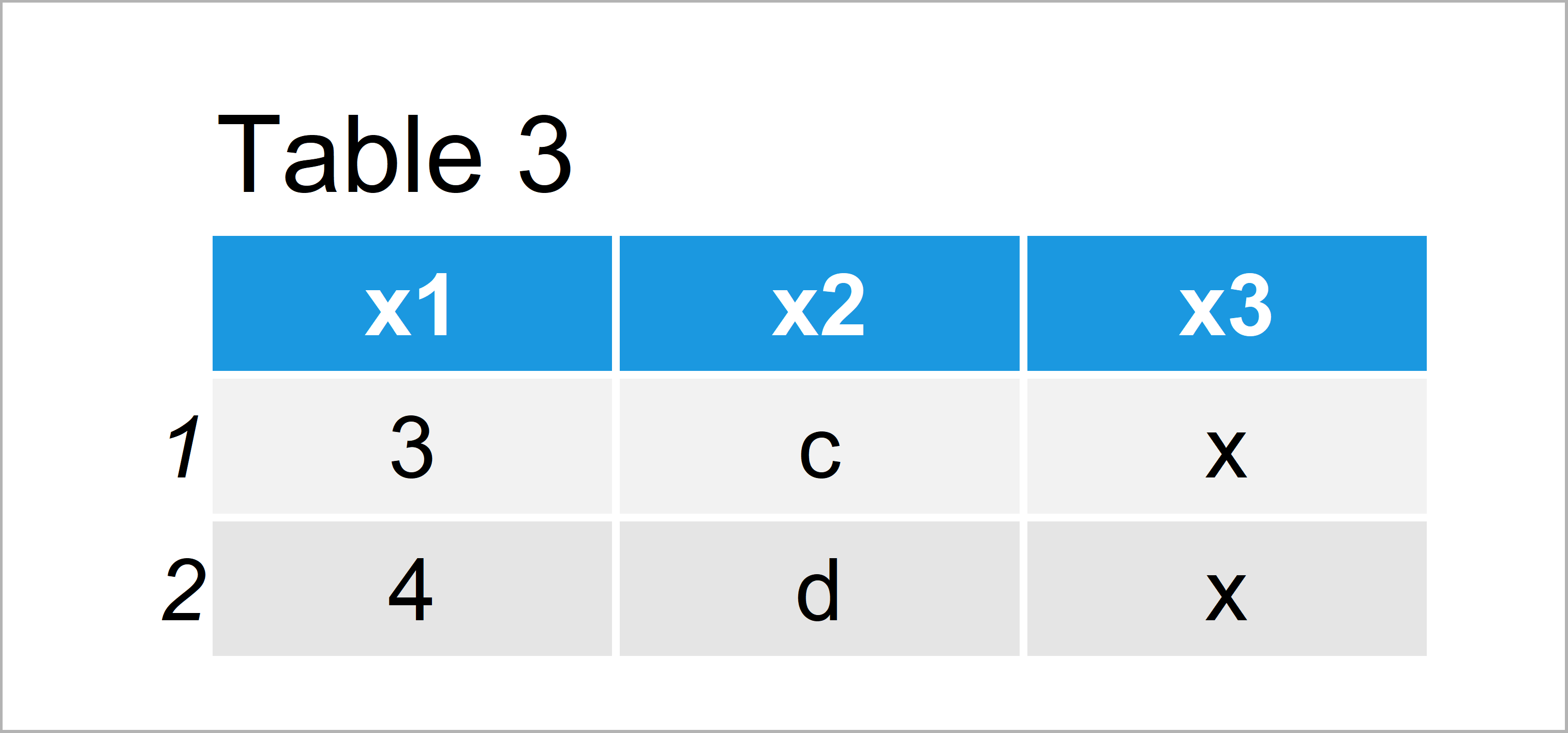 table 3 data frame find common rows between two data frames r