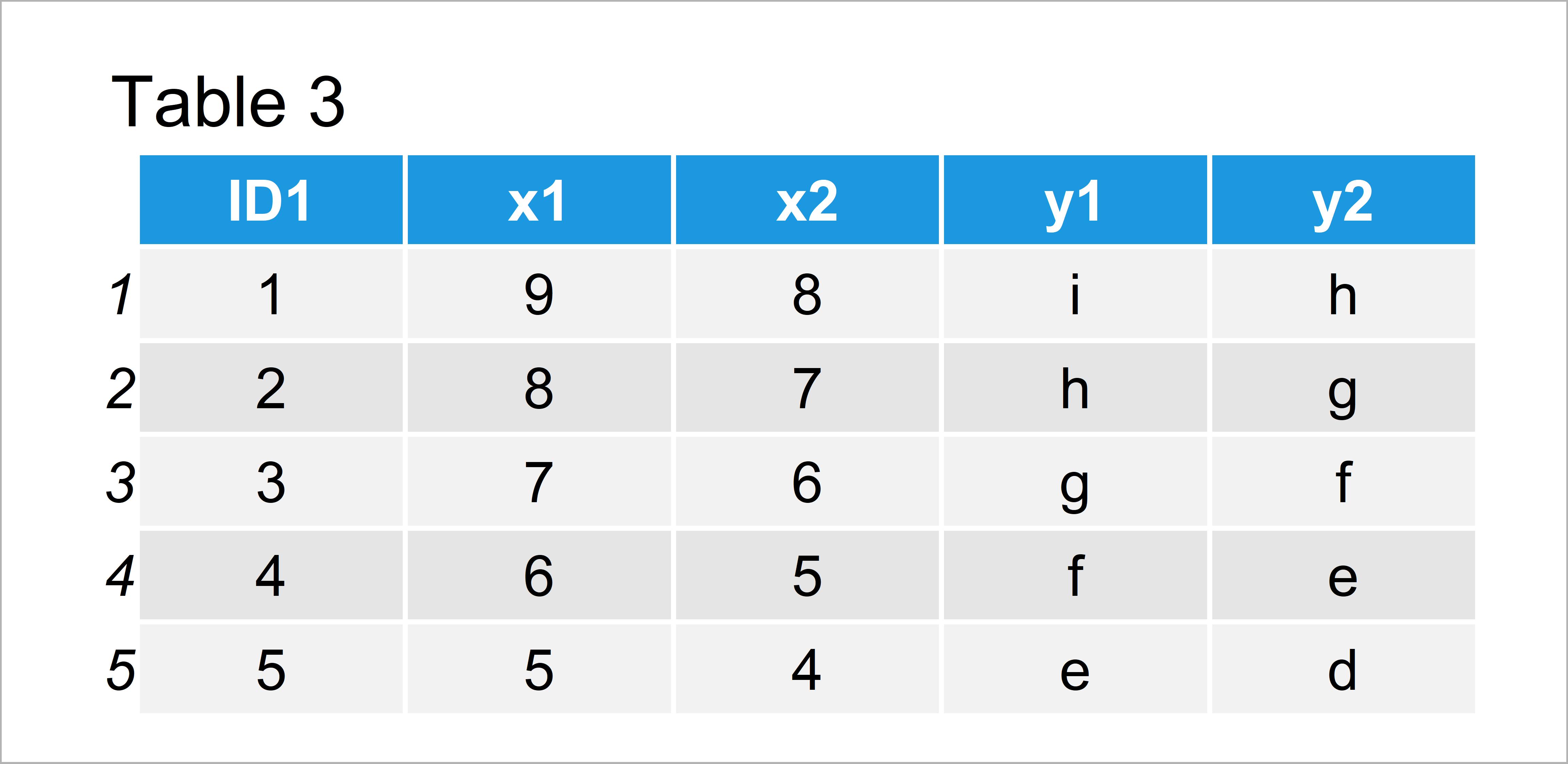 table 3 data frame r merge error must specify unique column