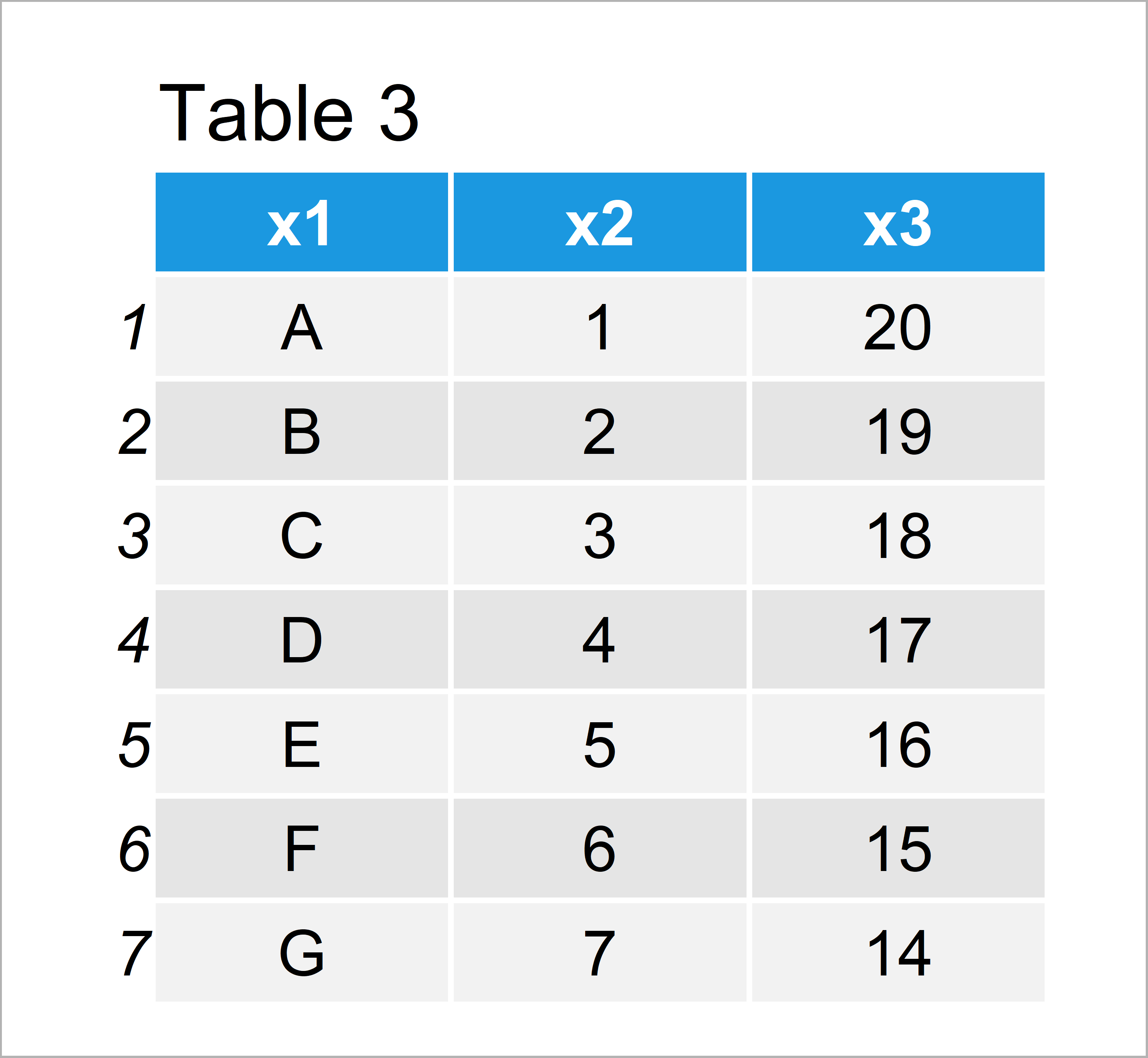 table 3 data frame remove bottom n rows from data frame r