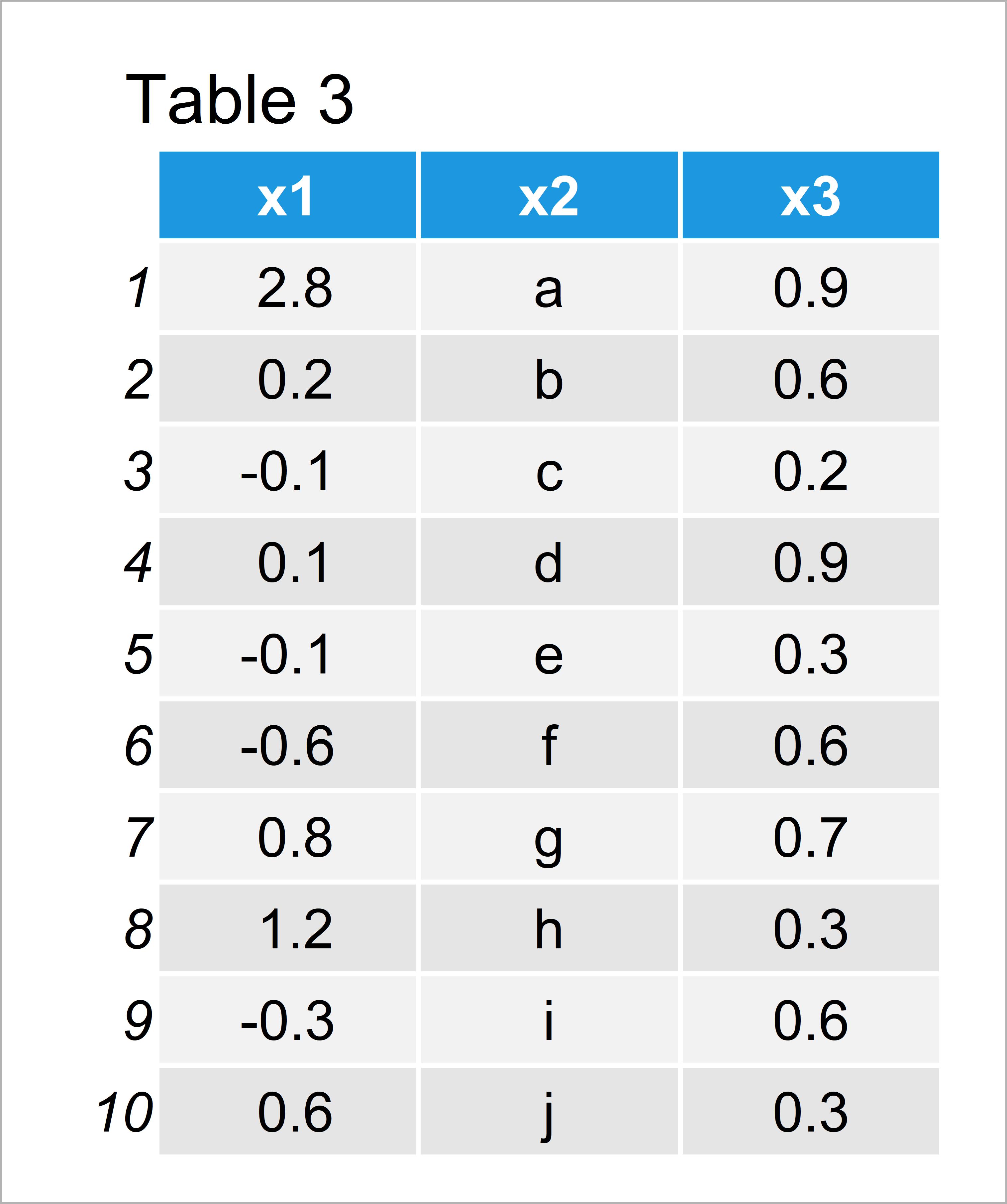 table 3 data frame round numeric columns data frame r