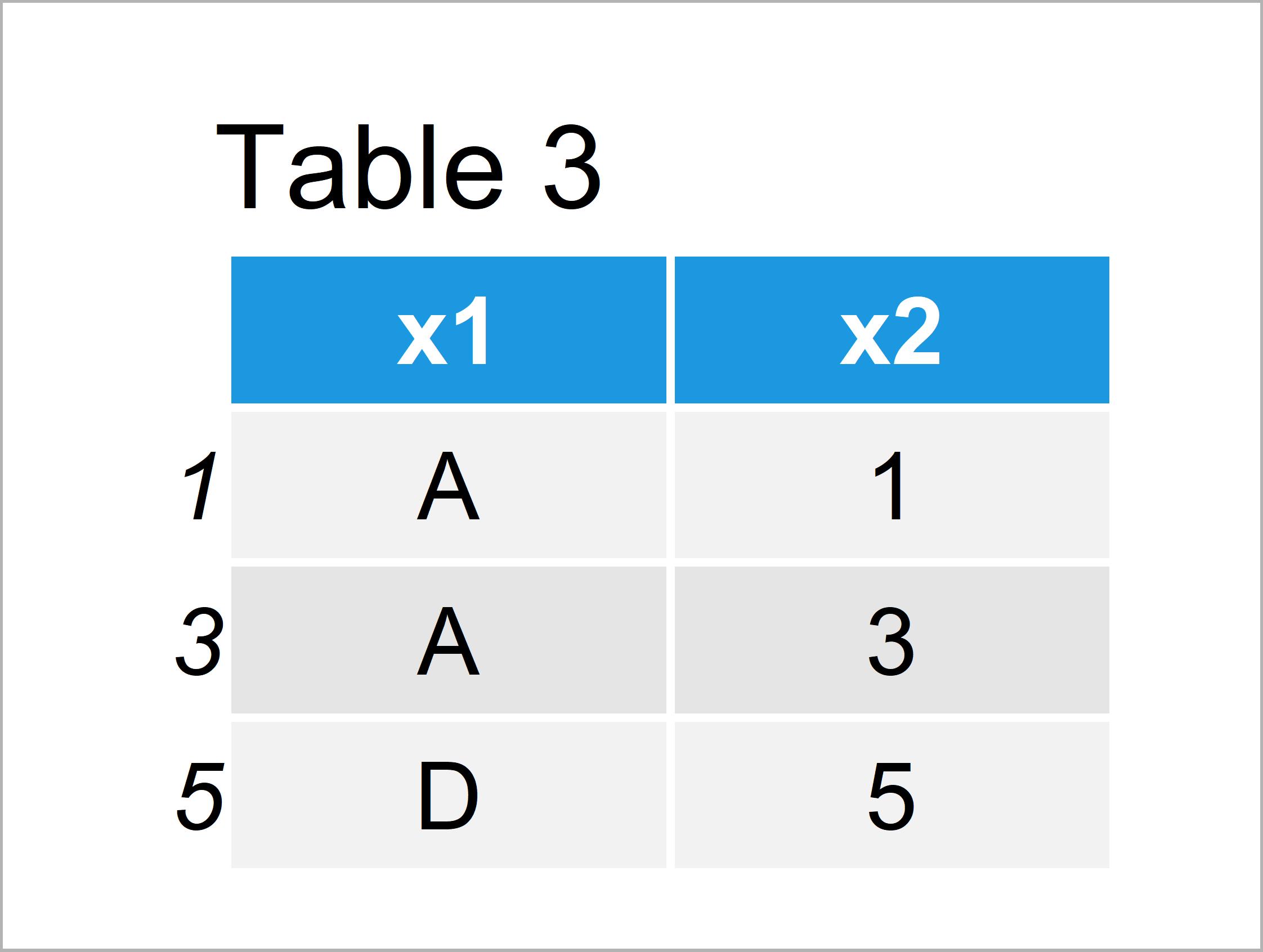 table 3 data frame subset data frame rows based on factor levels r