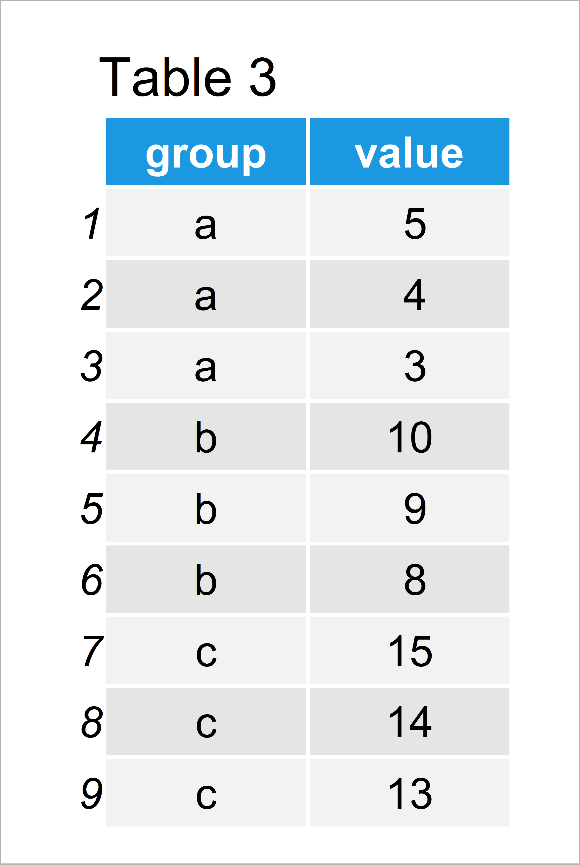 table 3 data table select top n highest values group r