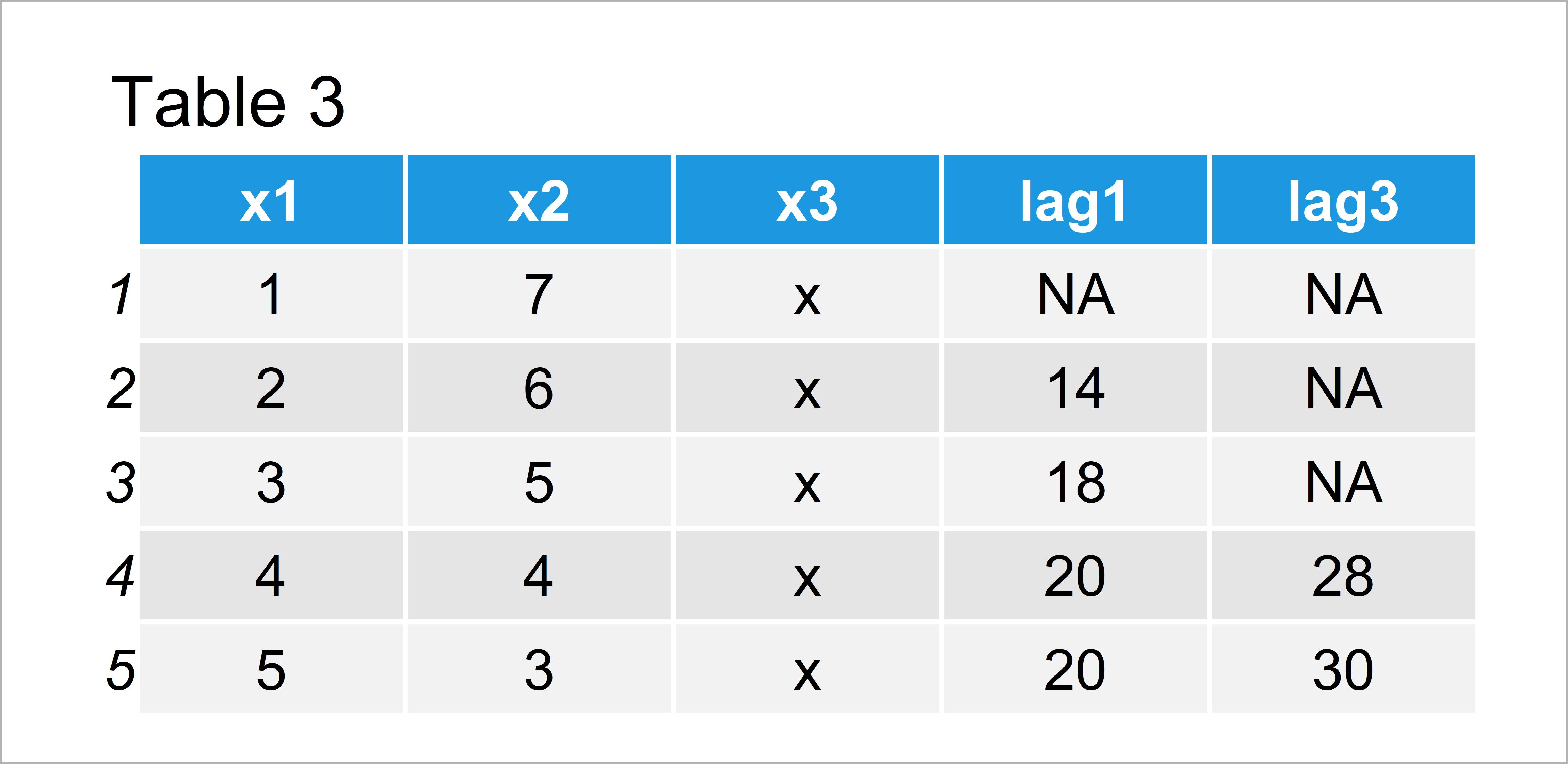 table 3 data table use previous row data table r