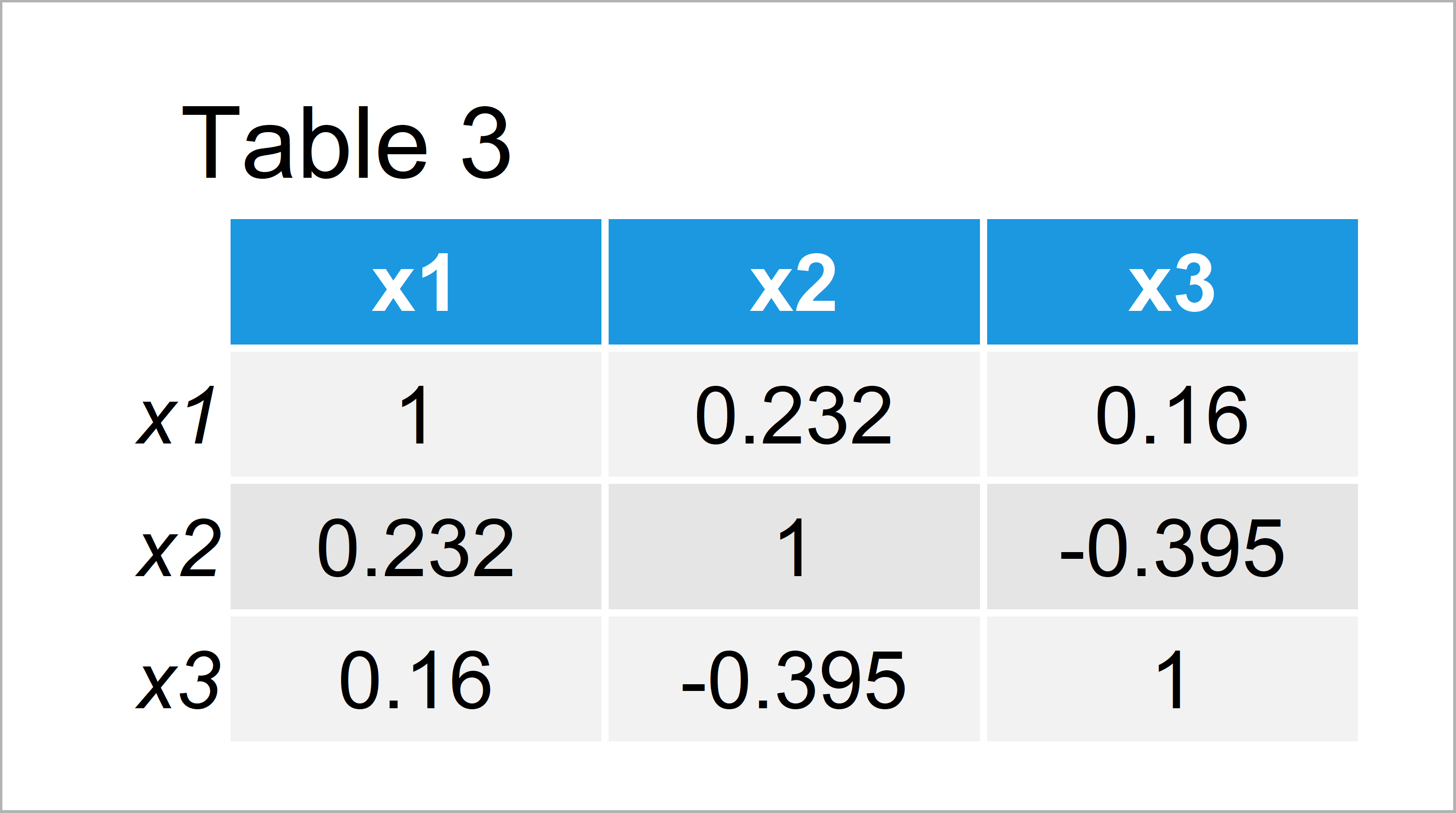 table 3 matrix cor function shows only na and one r