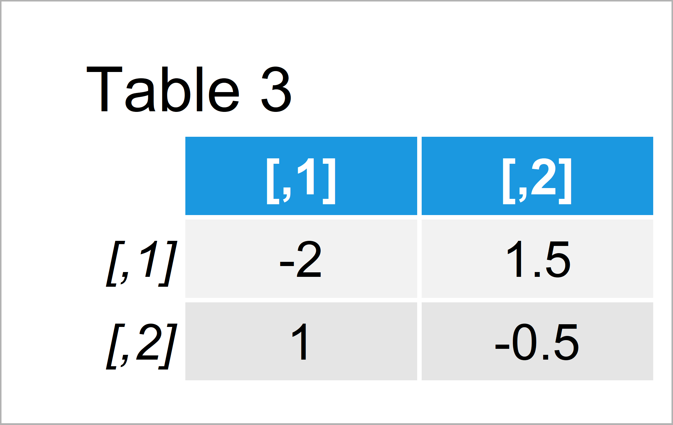 table 3 matrix r error solve system is exactly singular