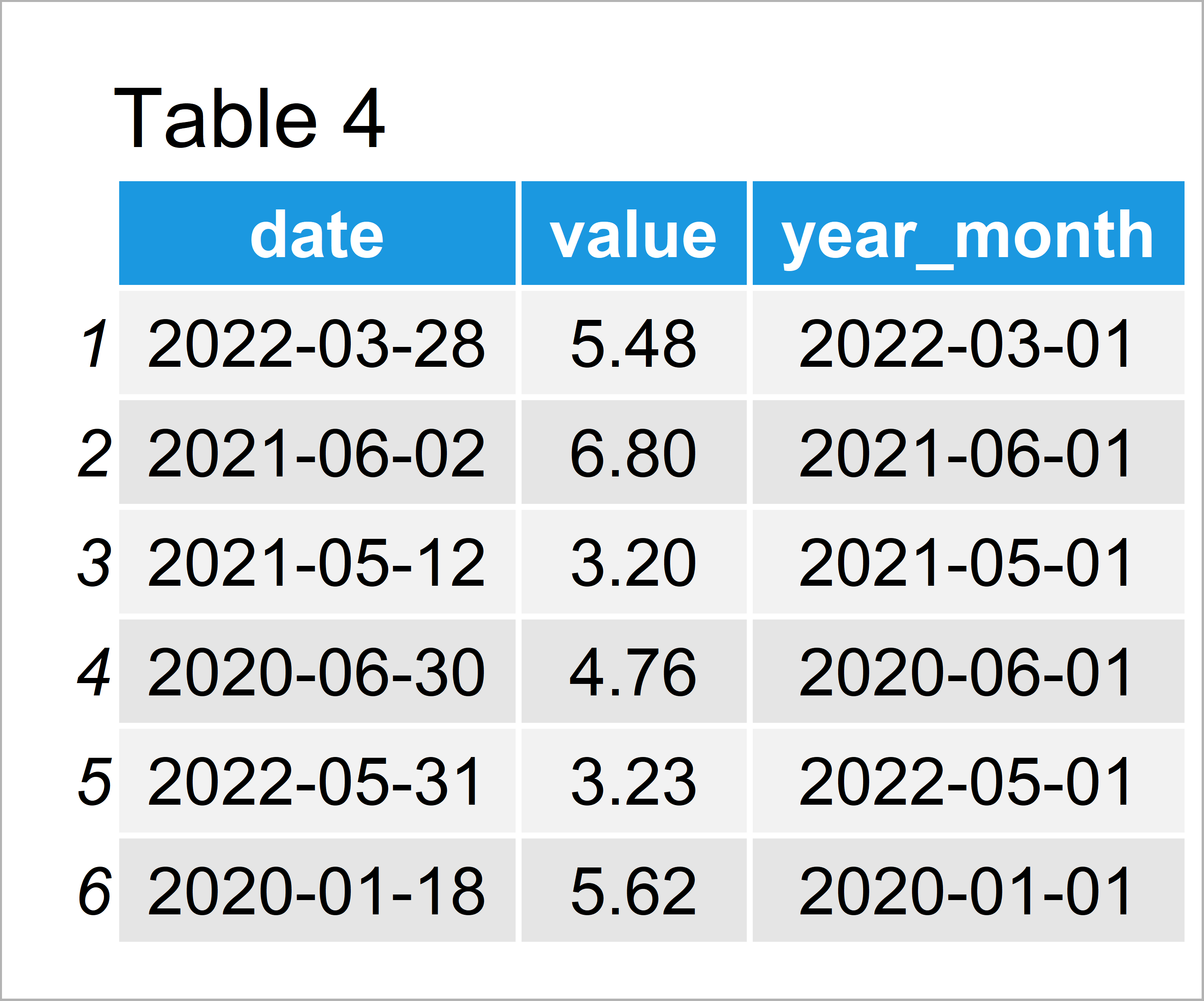 table 4 data frame aggregate daily data month year intervals r