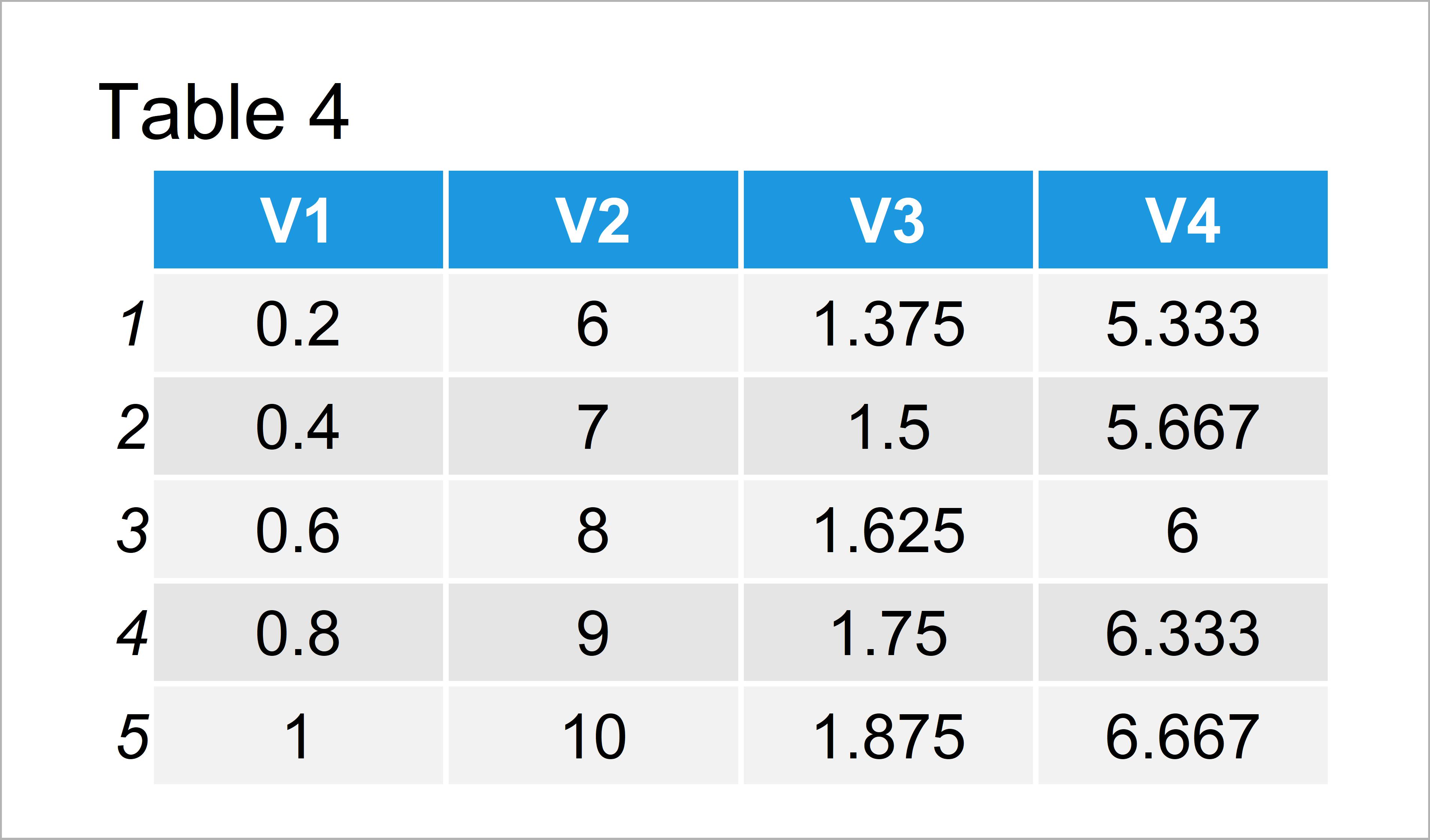 table 4 data frame divide rows matrix data frame vector r
