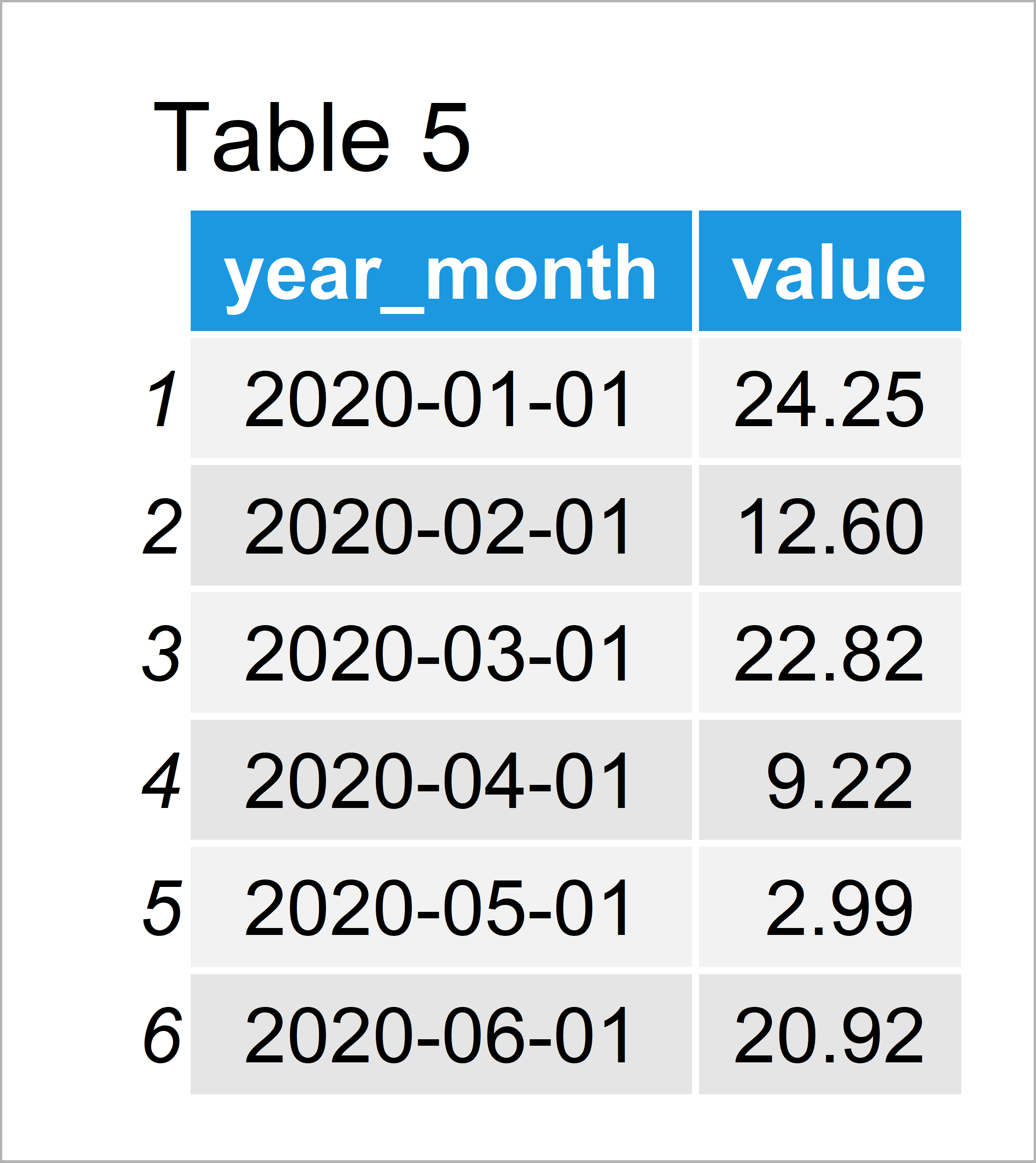 table 5 data frame aggregate daily data month year intervals r