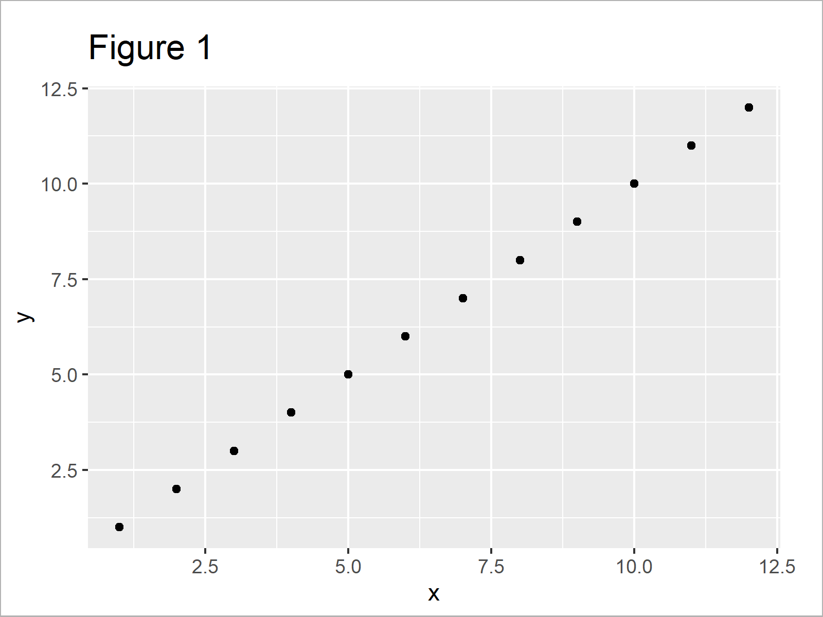 r graph figure 1 difference between facet_grid and facet_wrap ggplot2 r