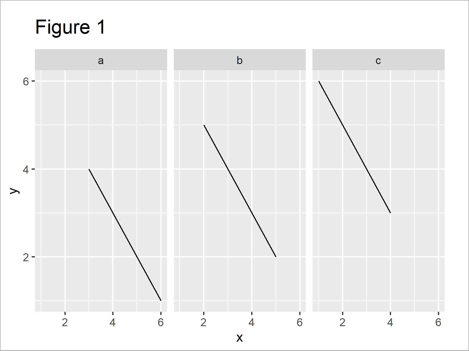 r graph figure 1 increase space between ggplot2 facet panels r