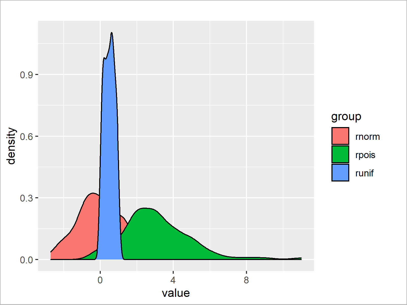 r graph figure 1 overlay ggplot2 density plots