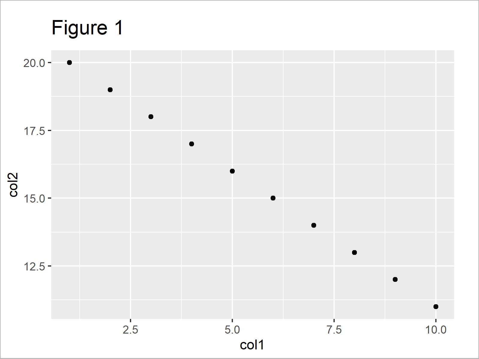 r graph figure 1 r ggplot2 error geom_point requires missing aesthetics