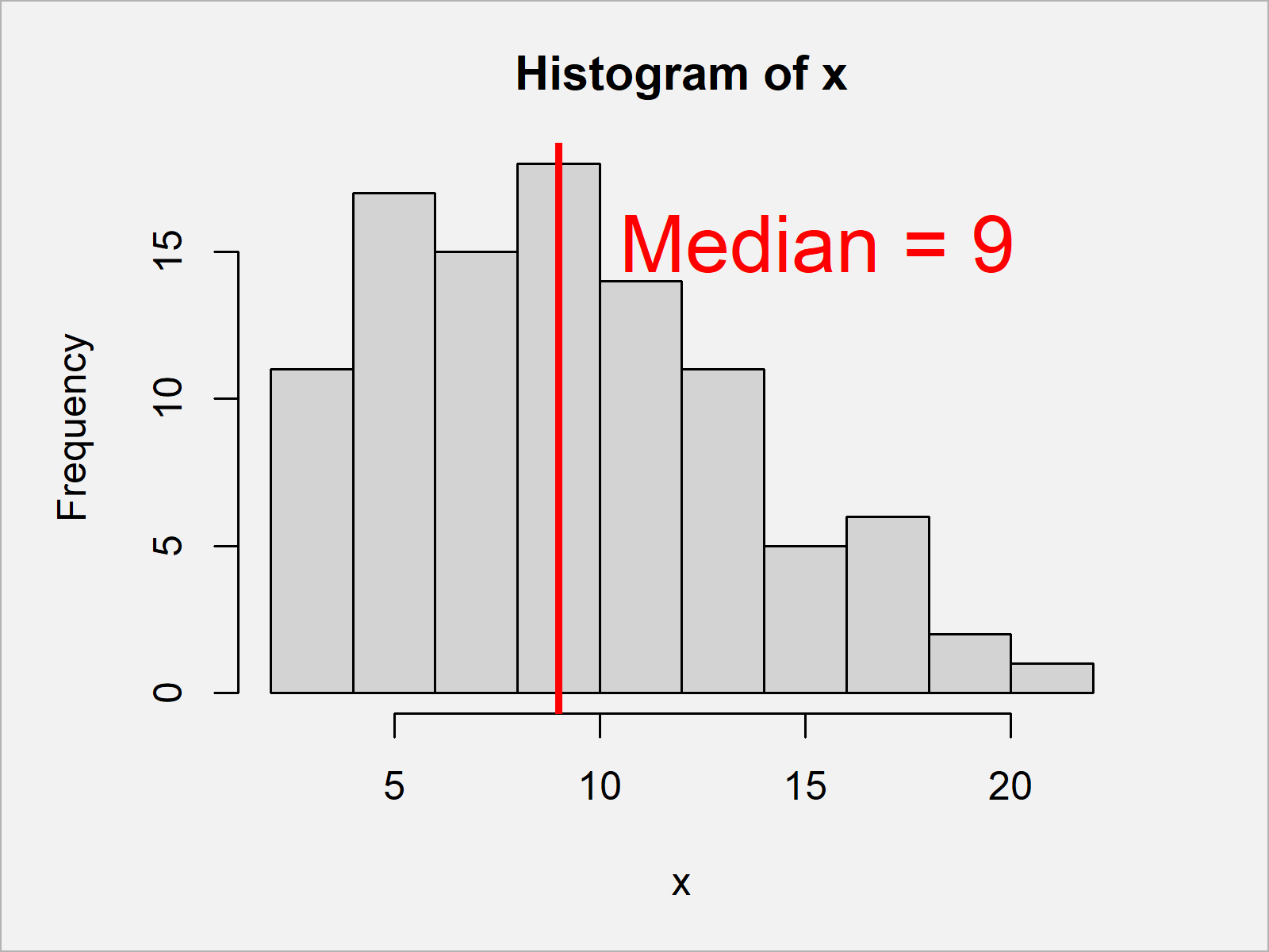 r graph figure 2 add mean and median histogram r