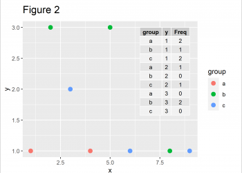 Add Table to ggplot2 Plot in R (Example)