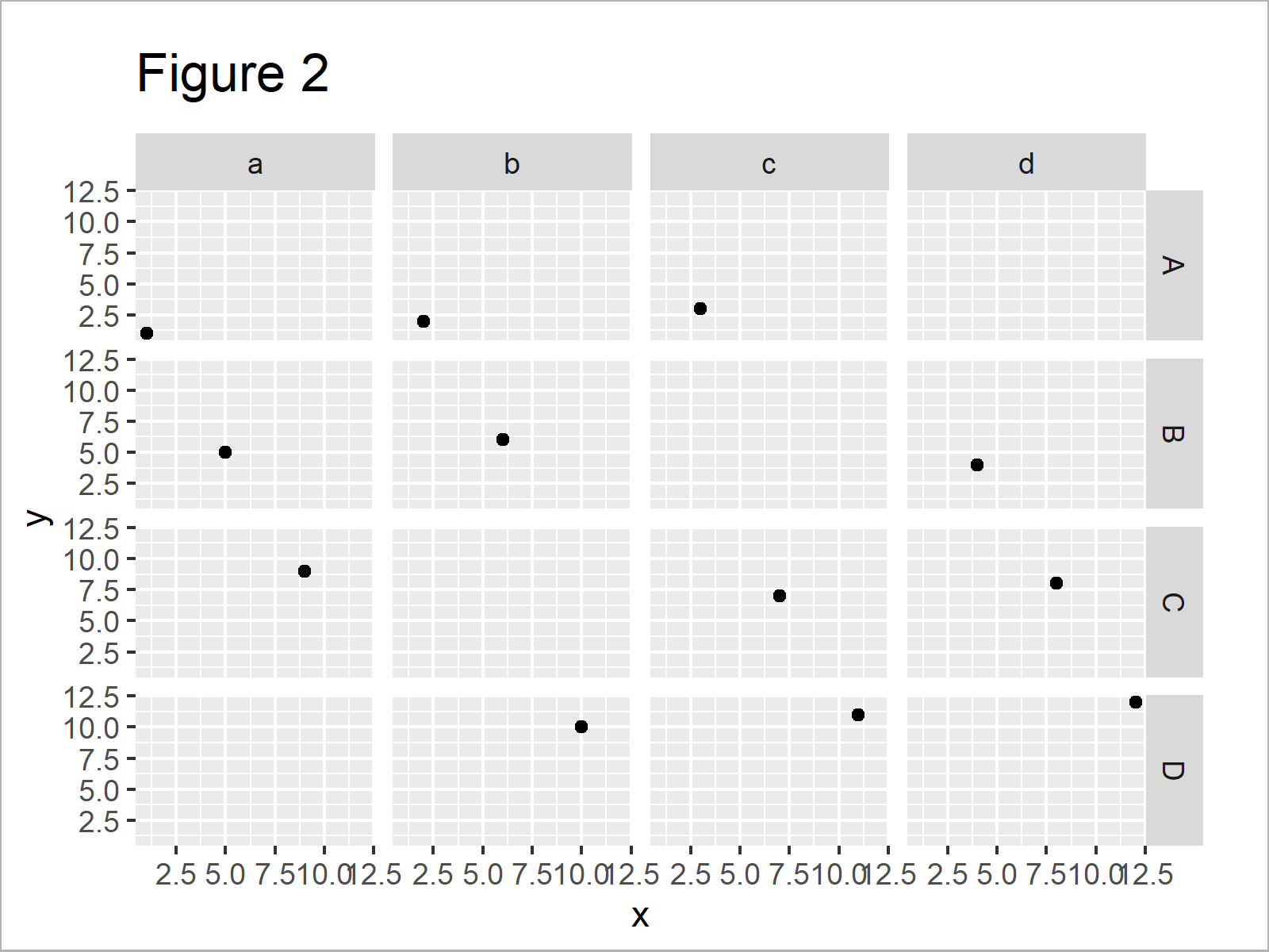 r graph figure 2 difference between facet_grid and facet_wrap ggplot2 r
