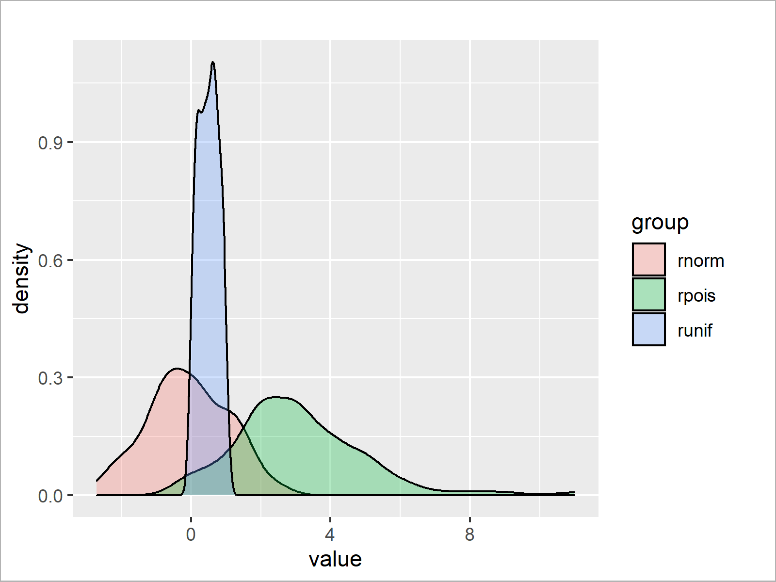 r graph figure 2 overlay ggplot2 density plots
