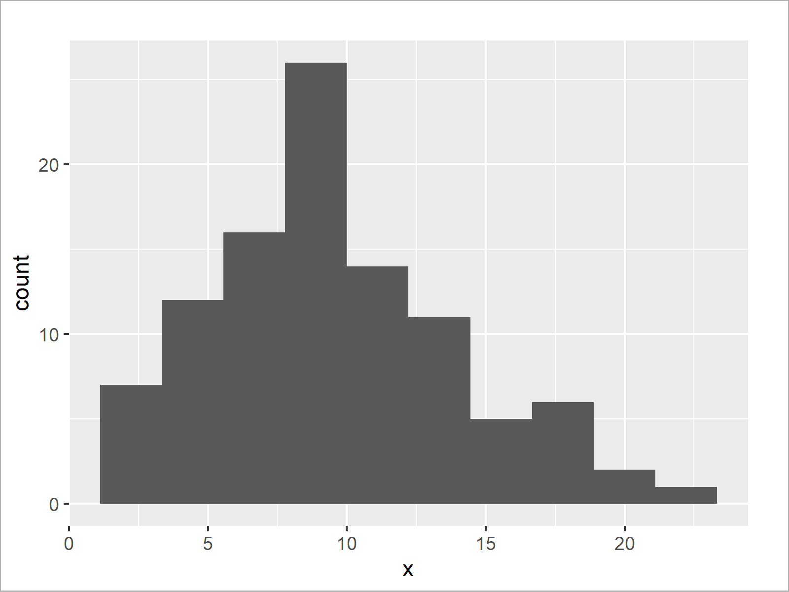 r graph figure 3 add mean and median histogram r