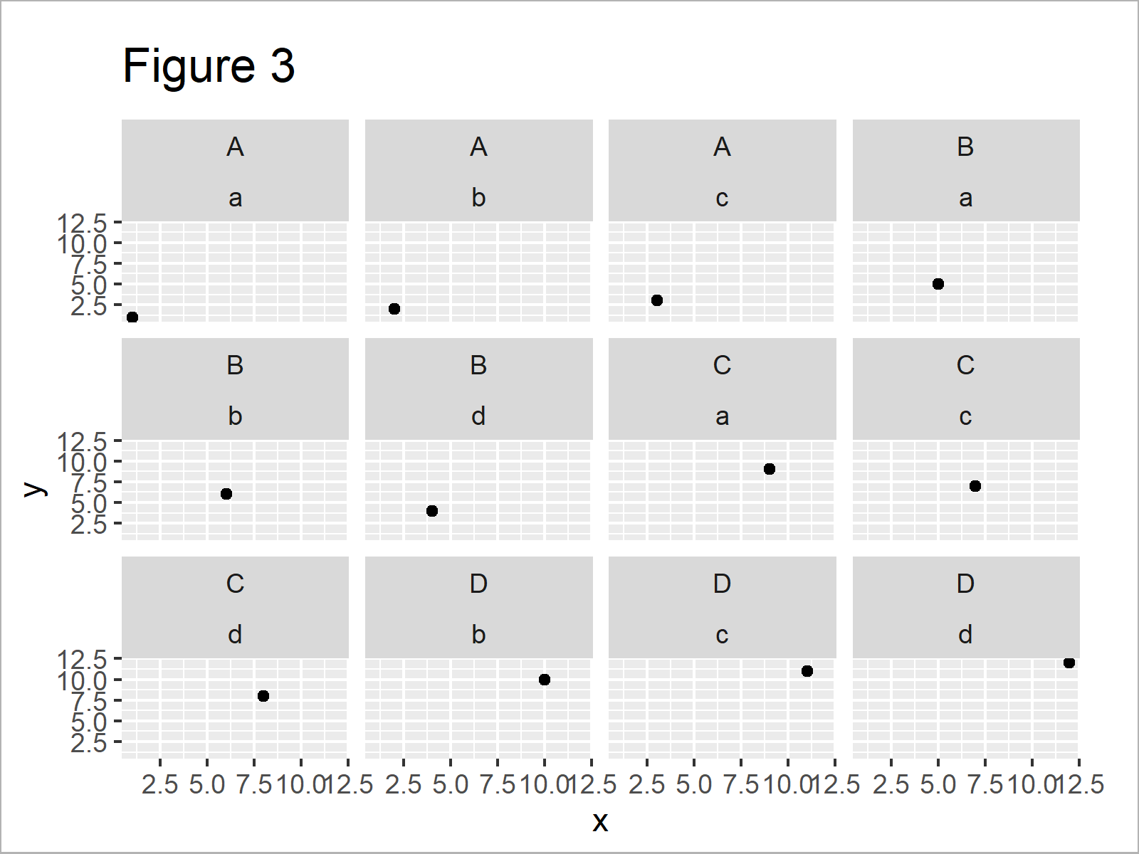 r graph figure 3 difference between facet_grid and facet_wrap ggplot2 r