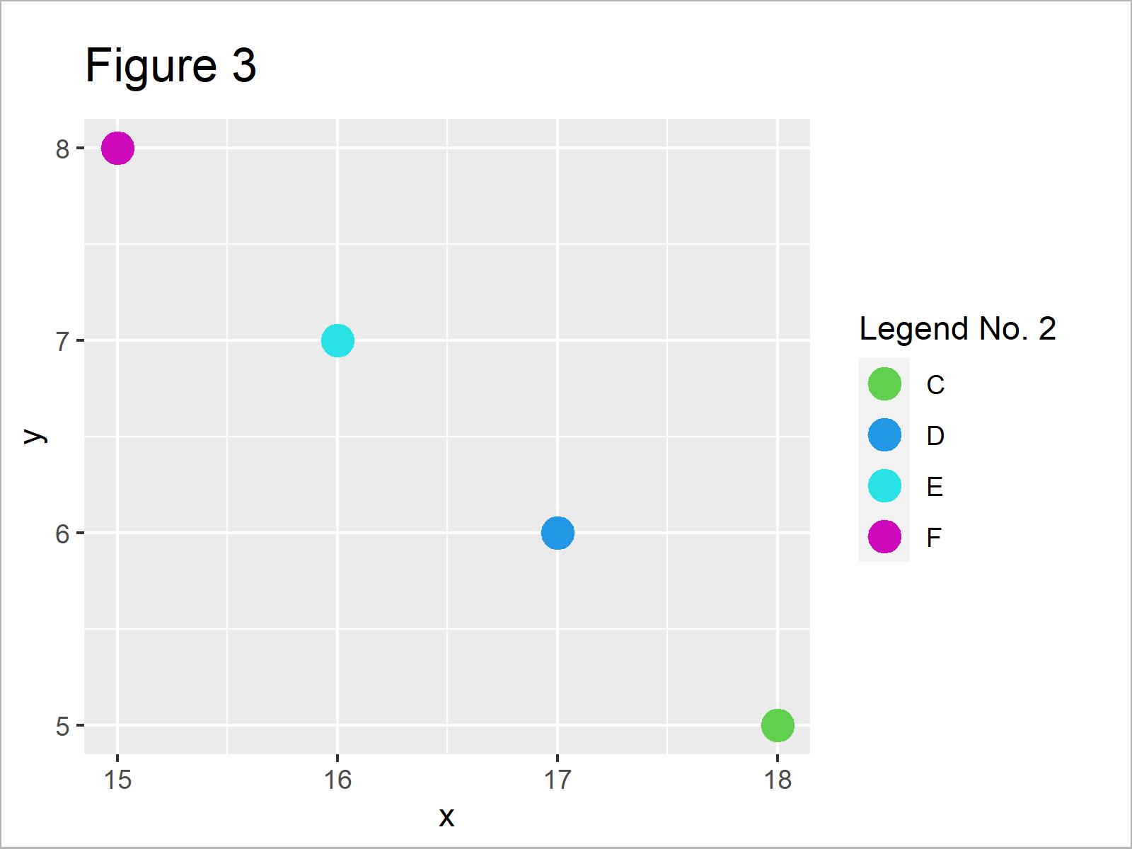 r graph figure 3 divide legend ggplot2