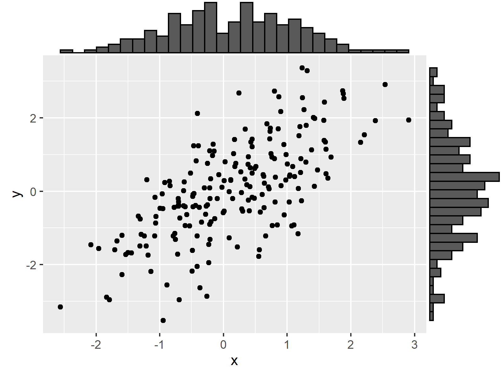 r graph figure 3 ggplot2 graphic marginal r