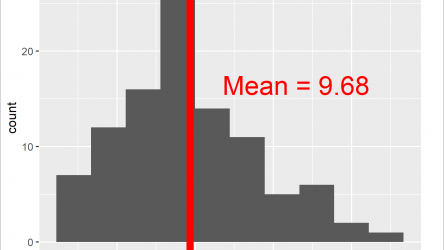 Add Mean & Median to Histogram in R (4 Examples)