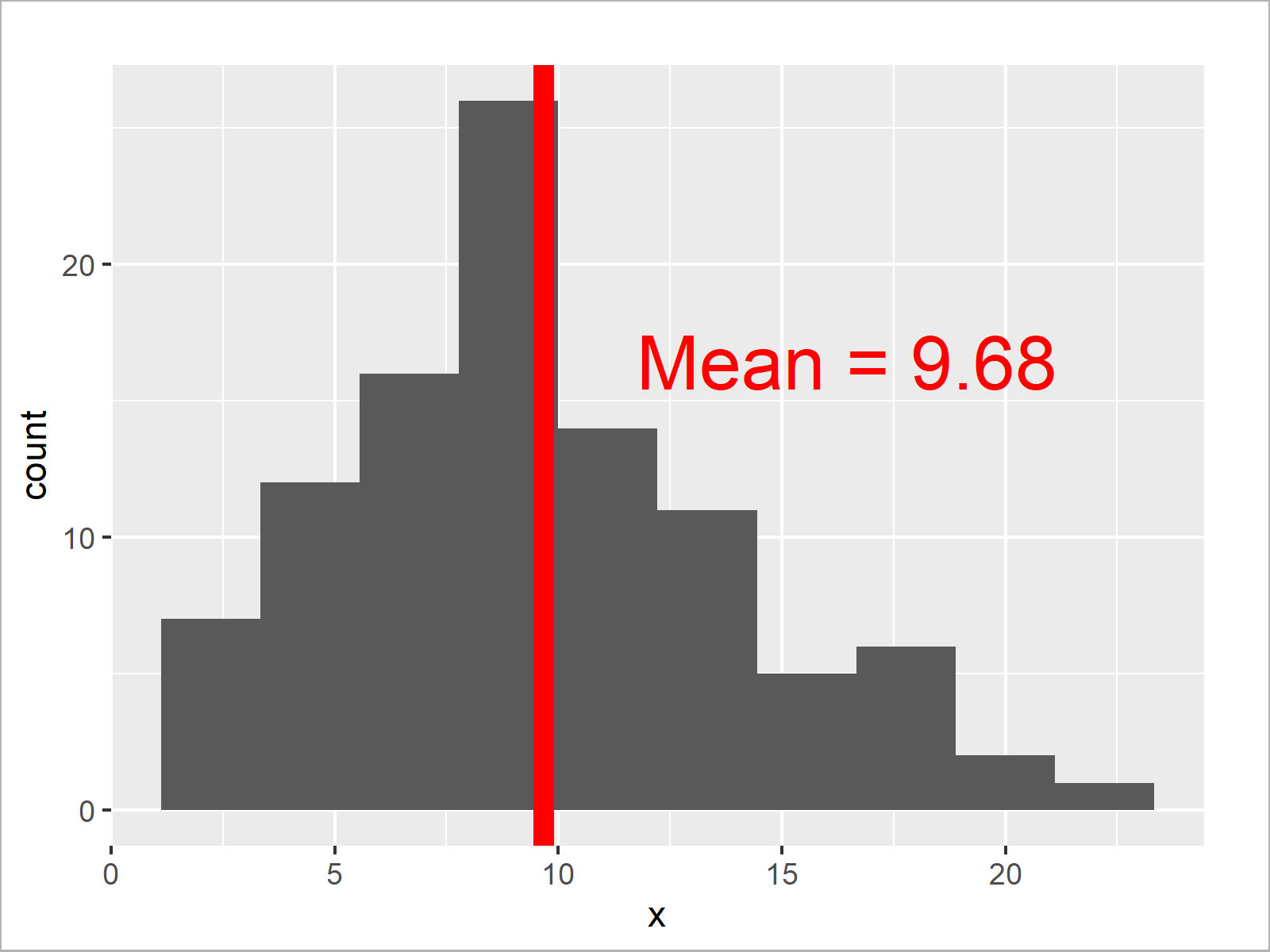 r graph figure 4 add mean and median histogram r