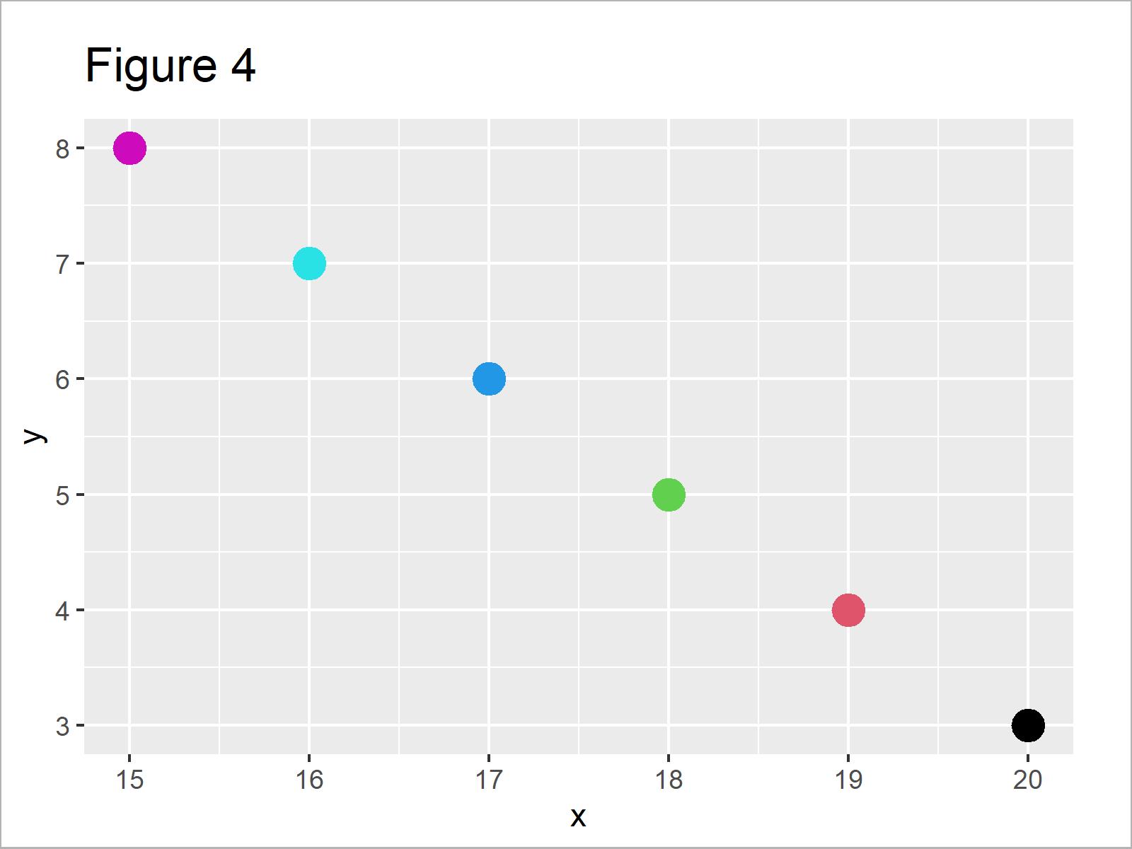 r graph figure 4 divide legend ggplot2