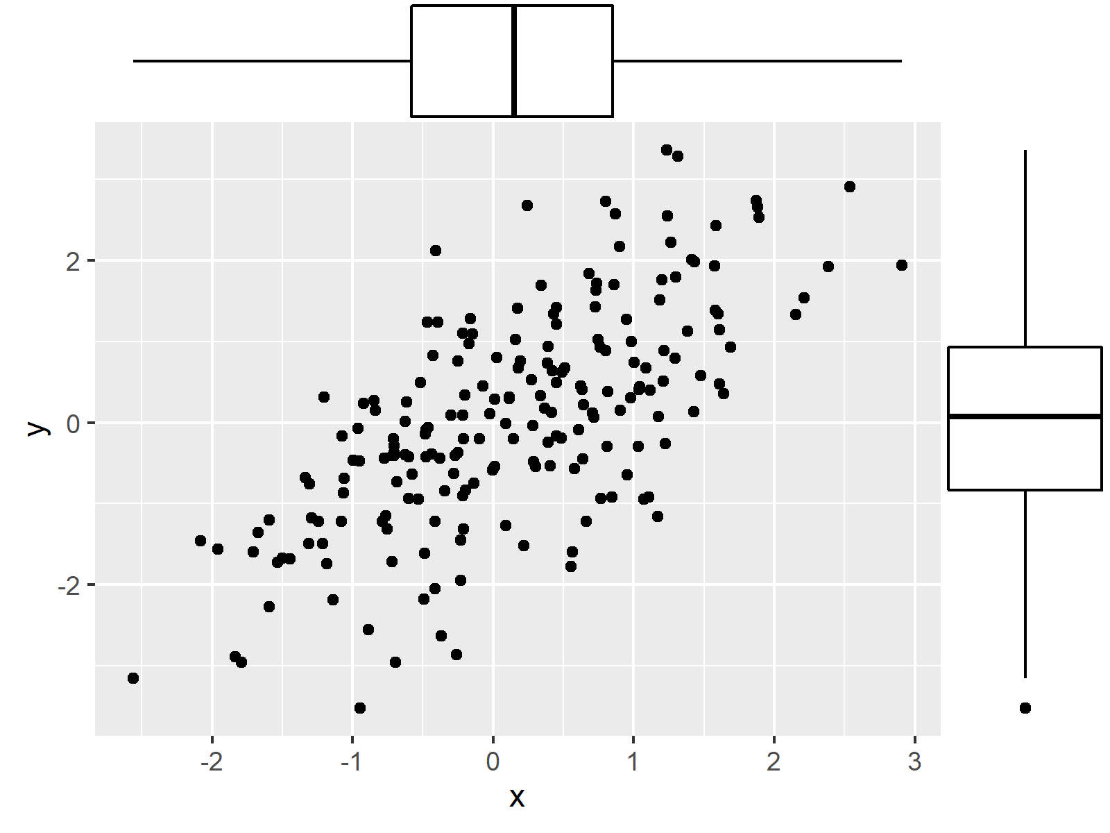 r graph figure 4 ggplot2 graphic marginal r