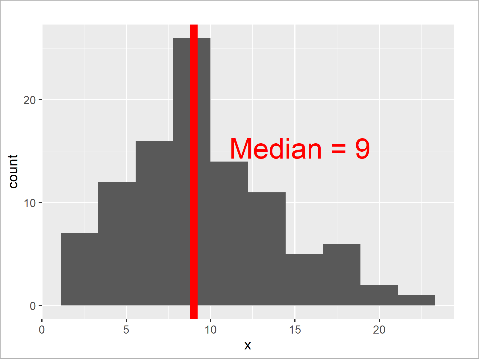 r graph figure 5 add mean and median histogram r