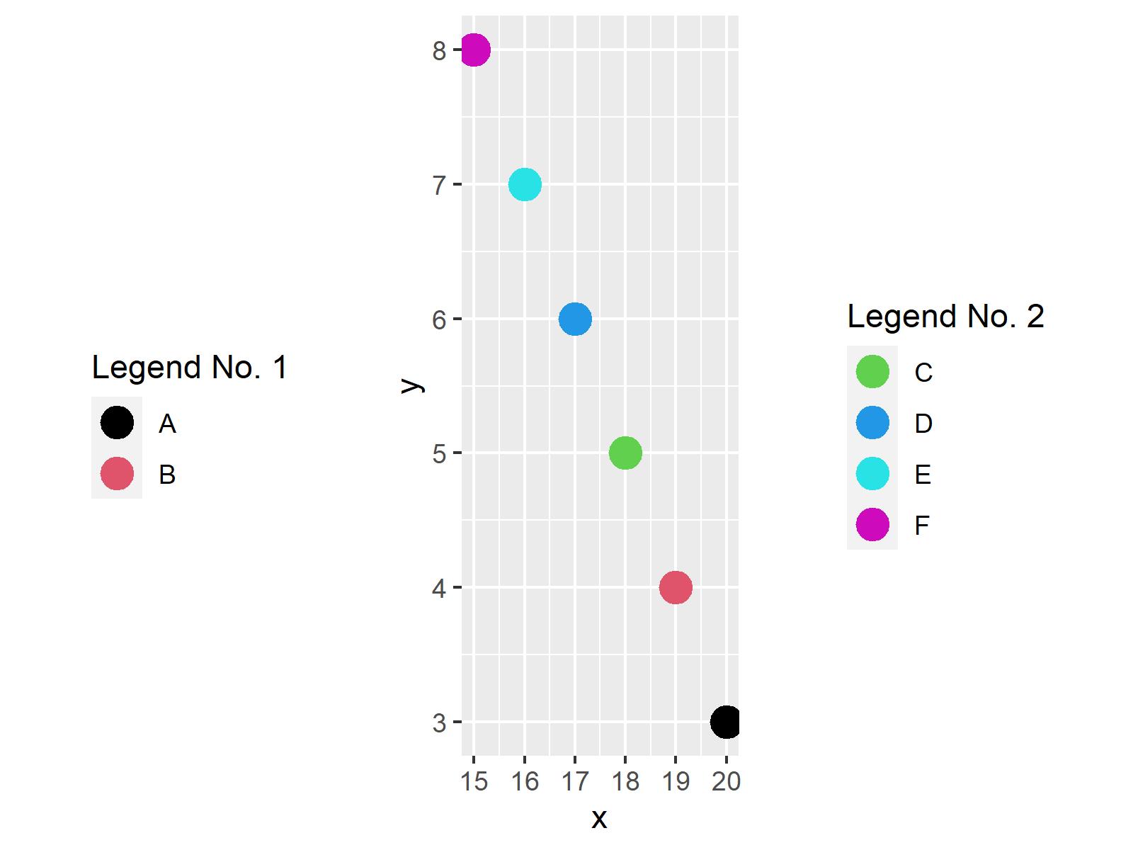 r graph figure 5 divide legend ggplot2