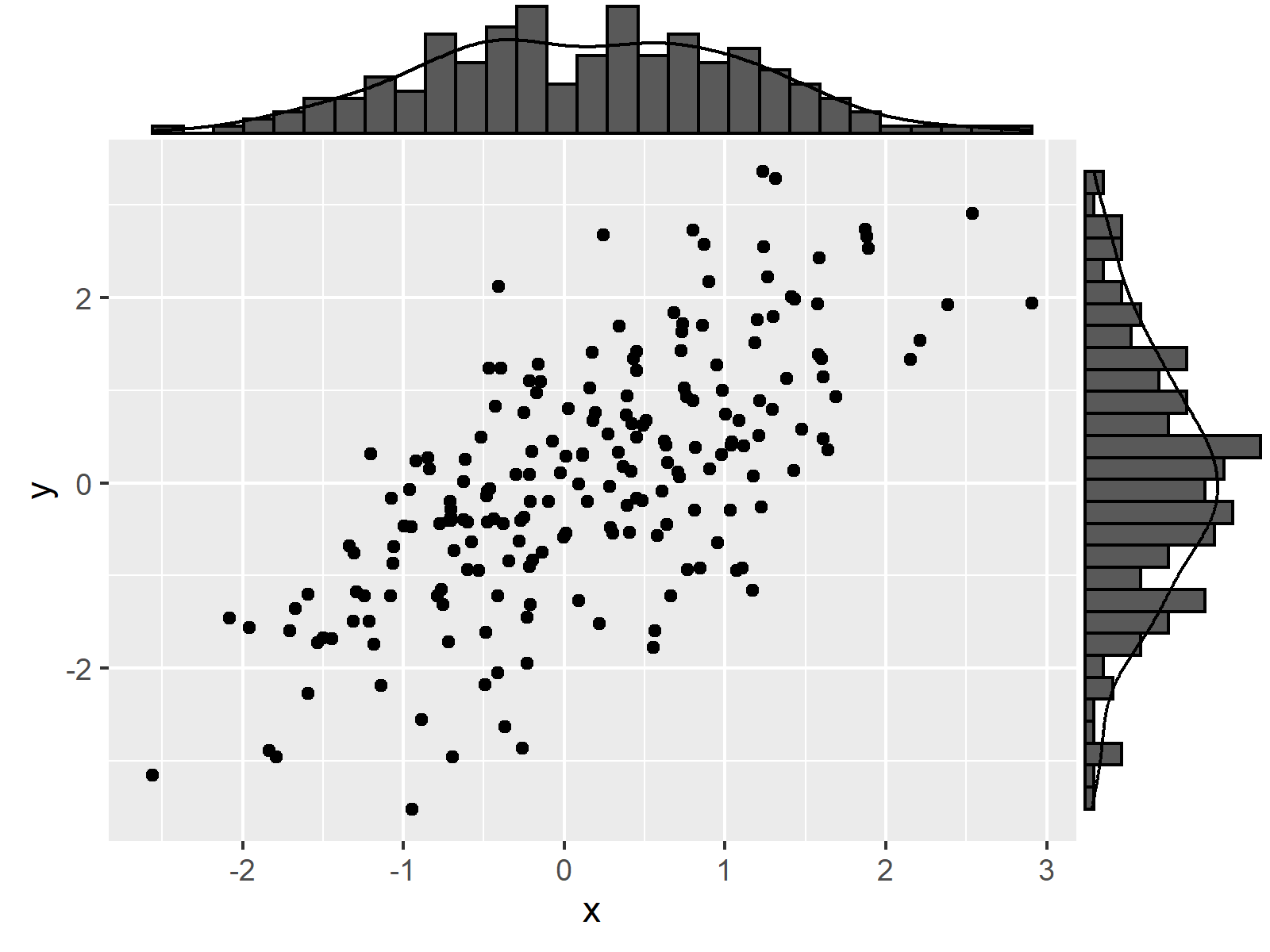 r graph figure 6 ggplot2 graphic marginal r