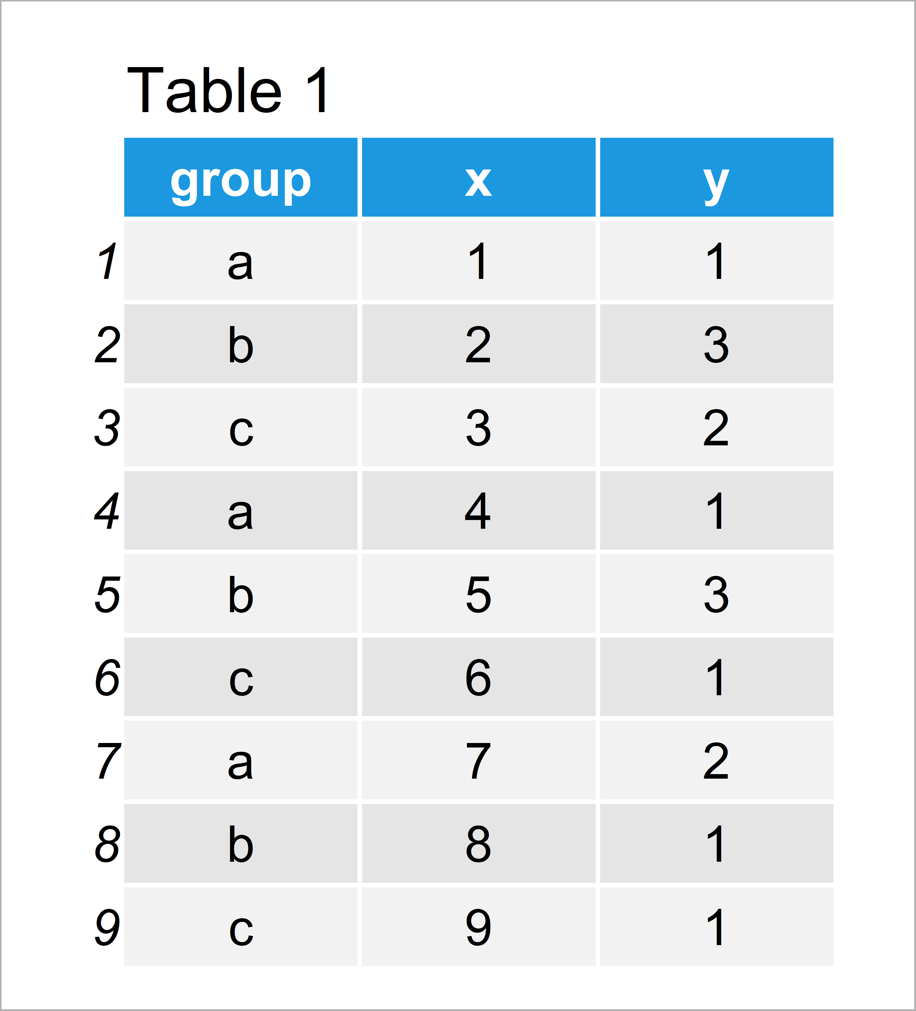 table 1 data frame add table ggplot2