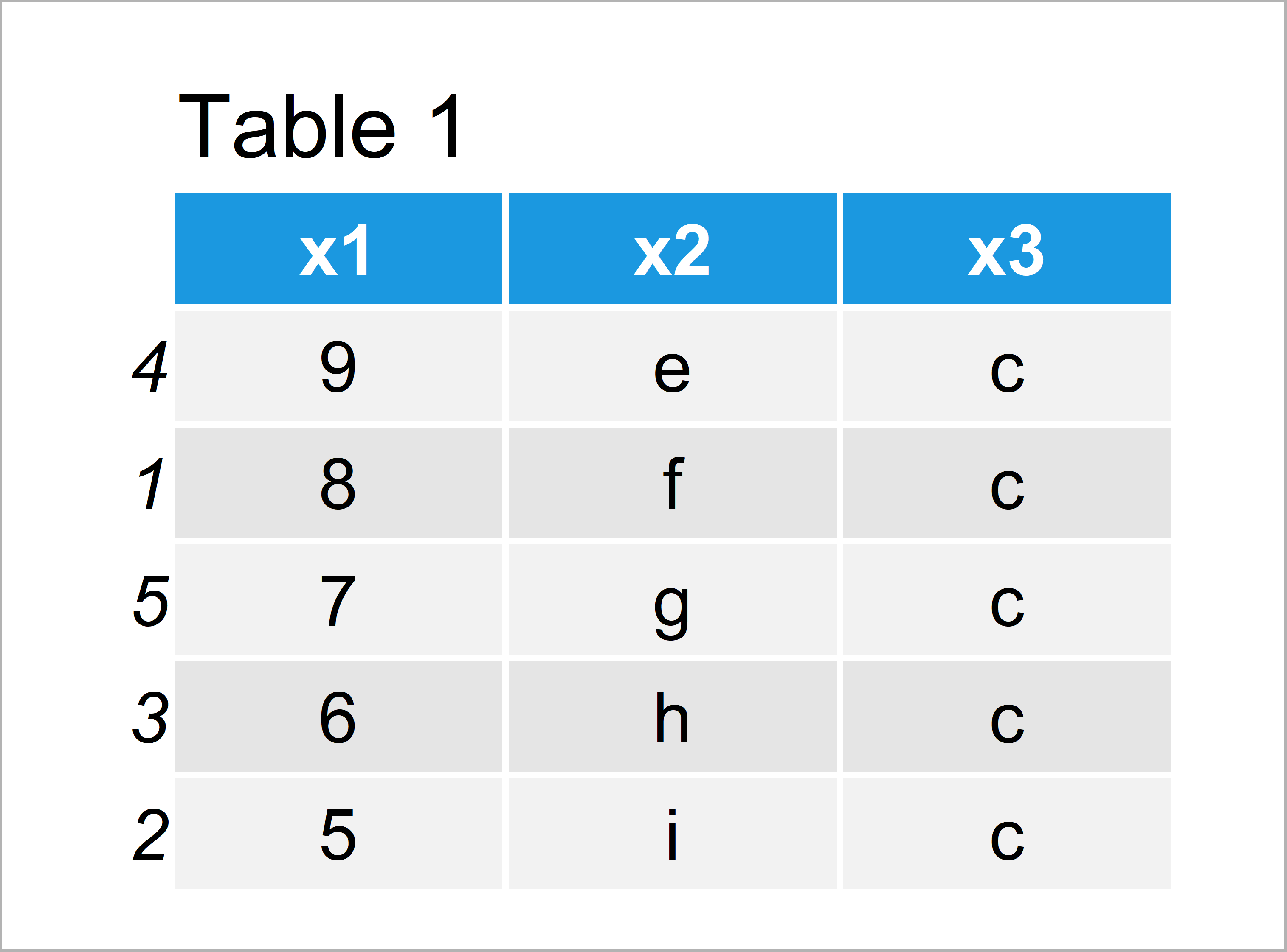 table 1 data frame change index numbers data frame rows r