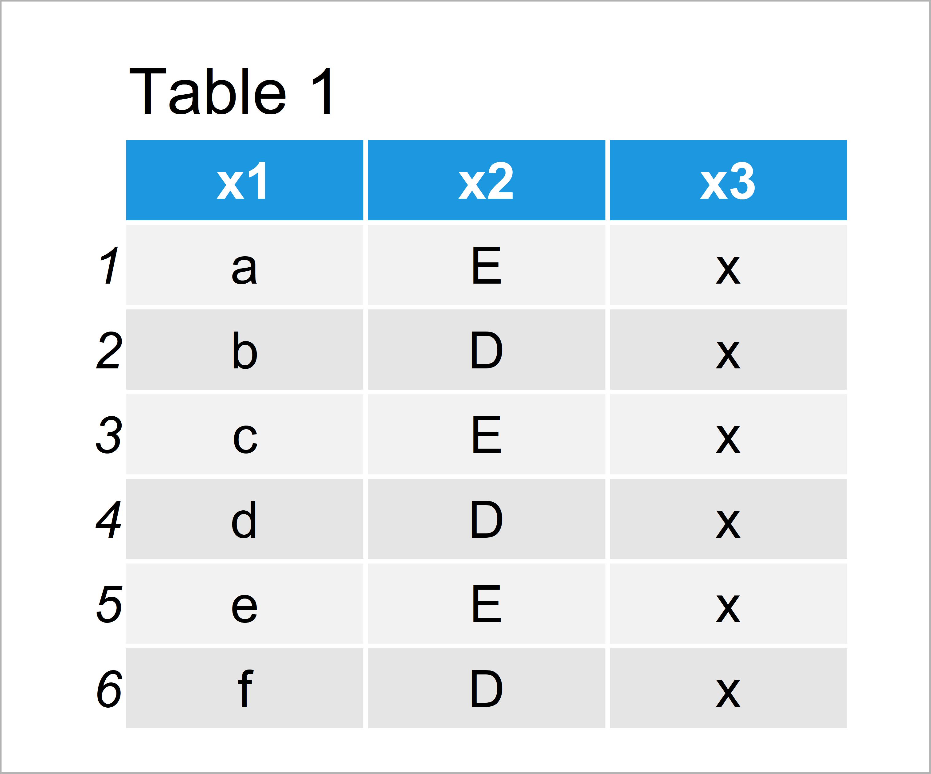 table 1 data frame convert categorical variable numeric r