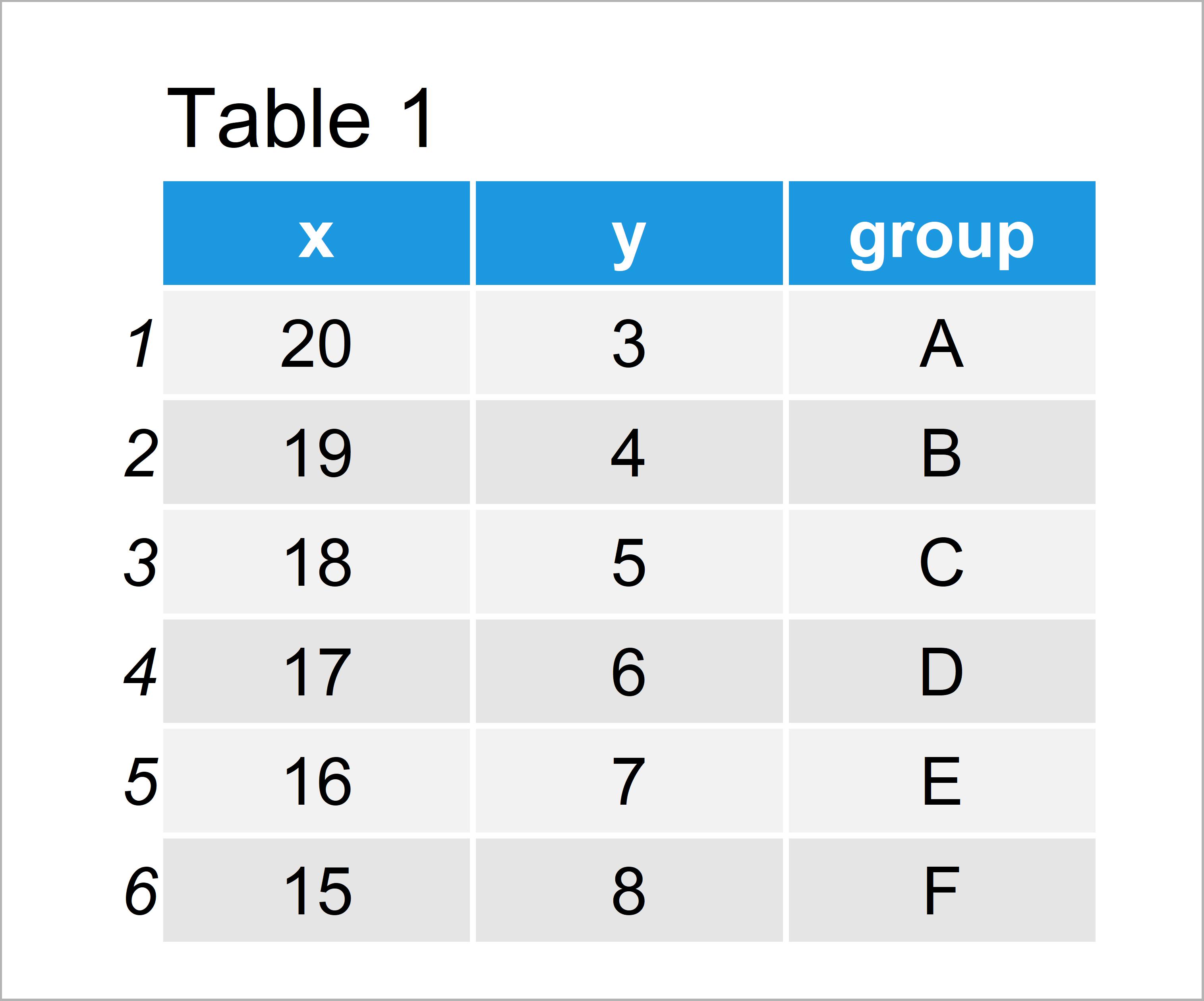table 1 data frame divide legend ggplot2 r