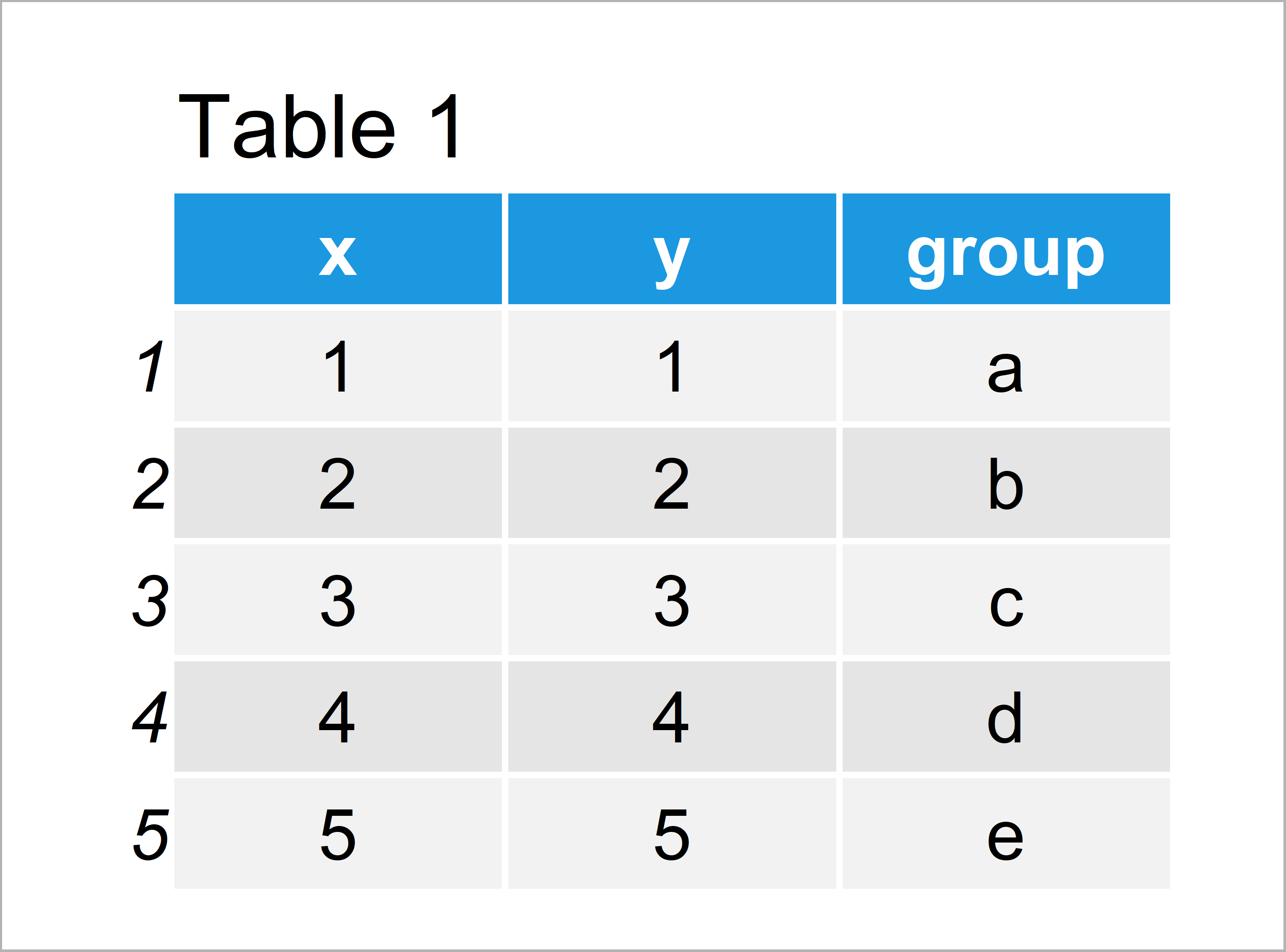 table 1 data frame draw ggplot2 legend without r