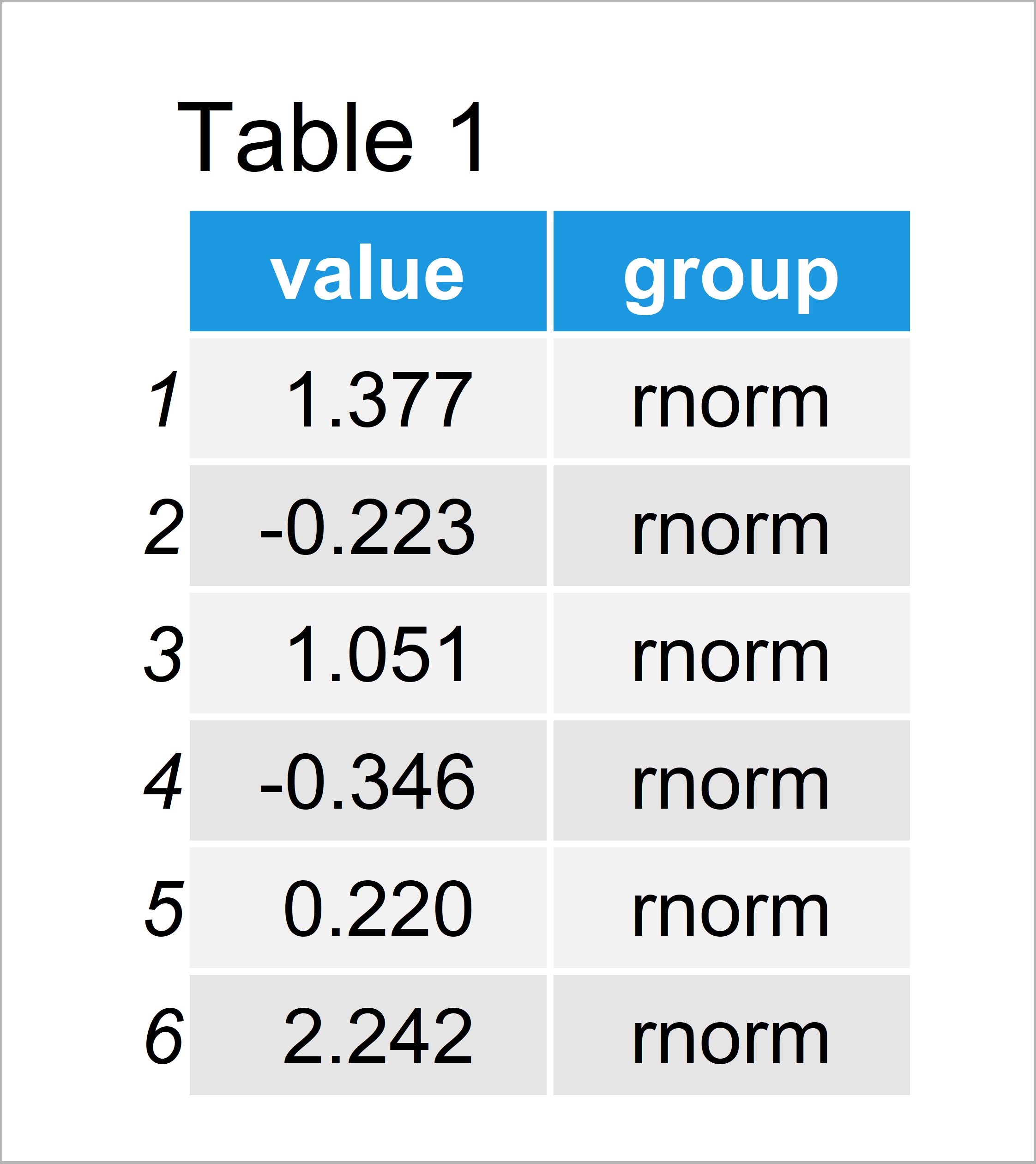 table 1 data frame overlay ggplot2 density plots r