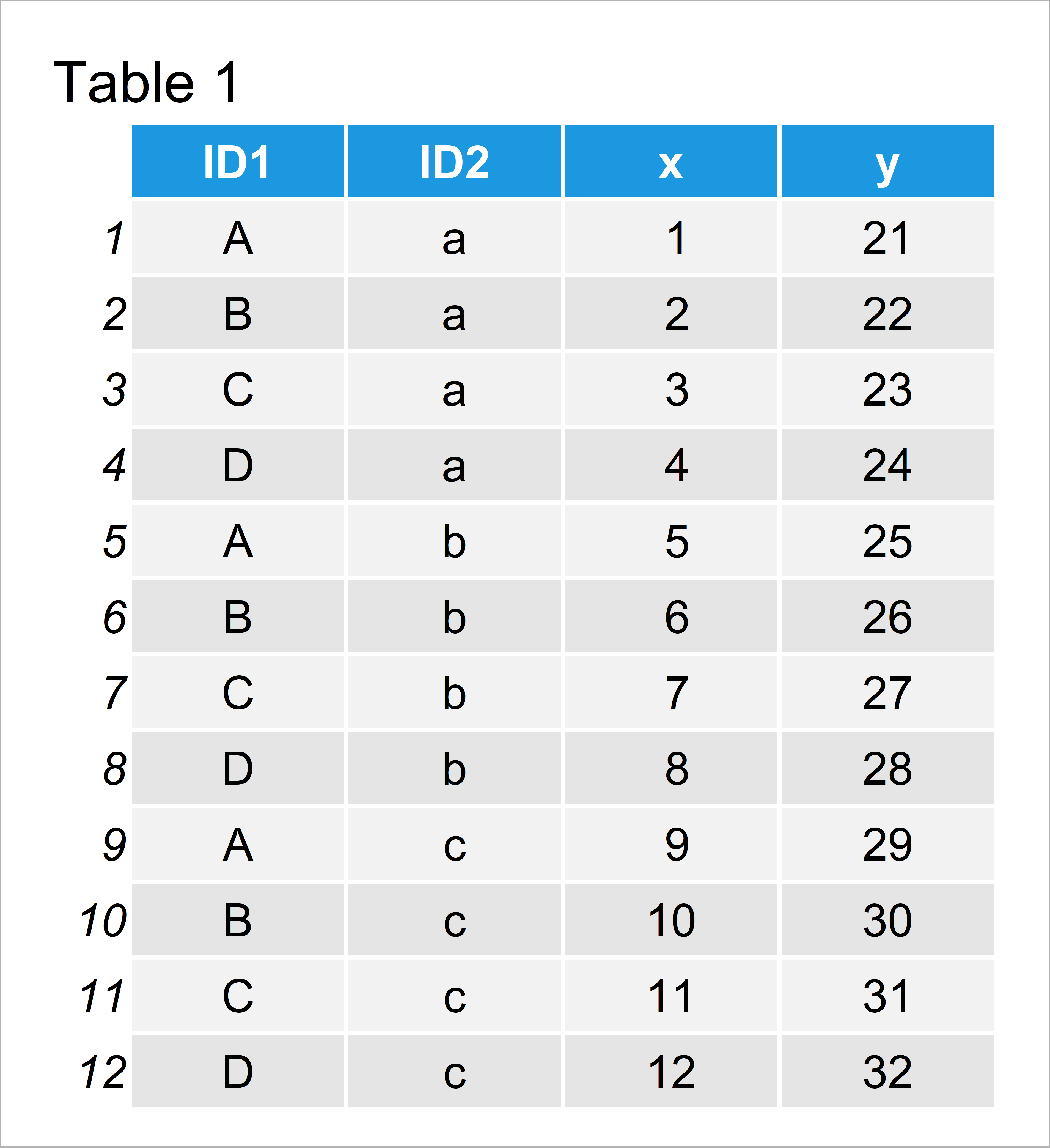 table 1 data frame pivot_long and pivot_wide functions r