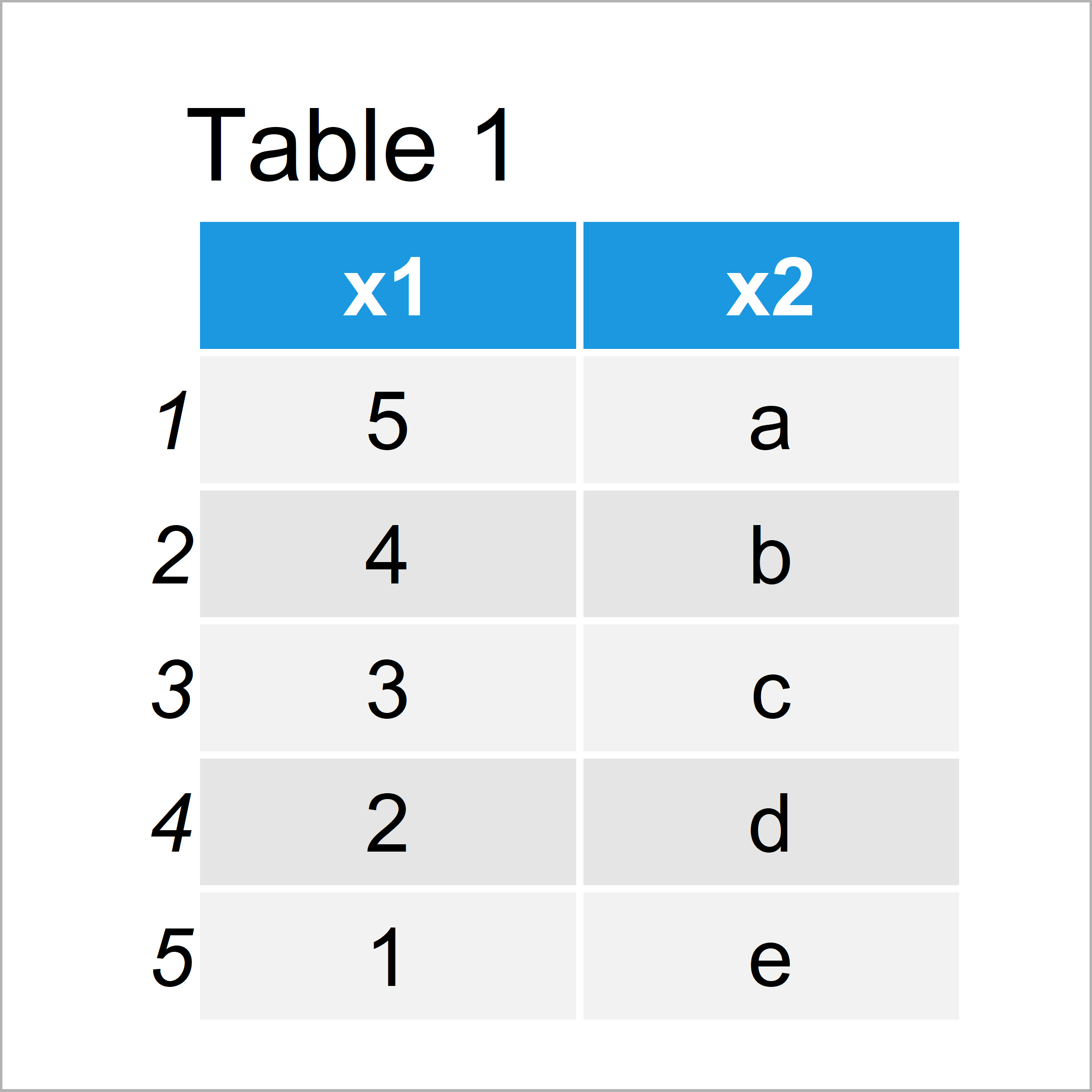 table 1 data frame r error cant rename columns that dont exist