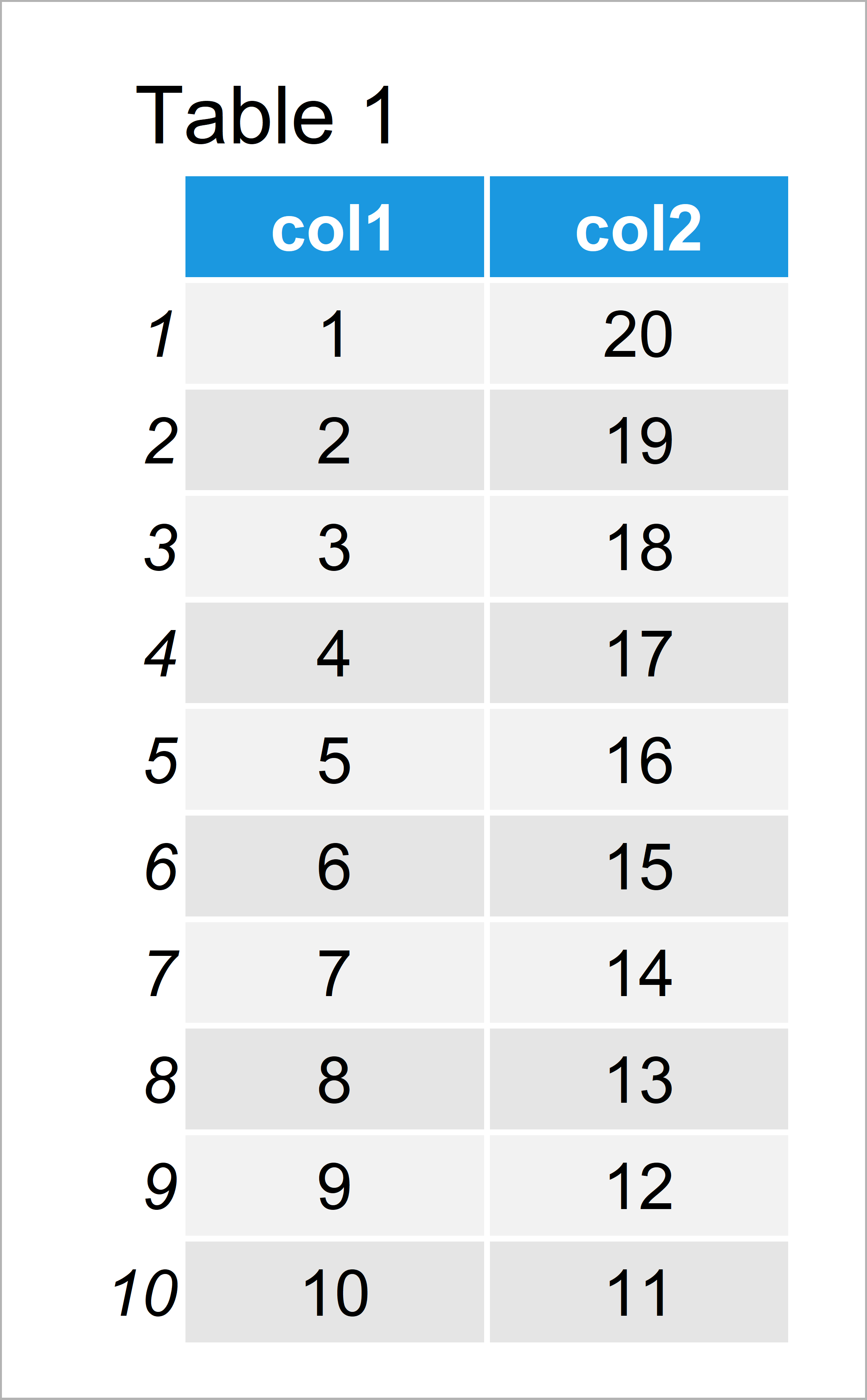 table 1 data frame r ggplot2 error geom_point requires missing aesthetics