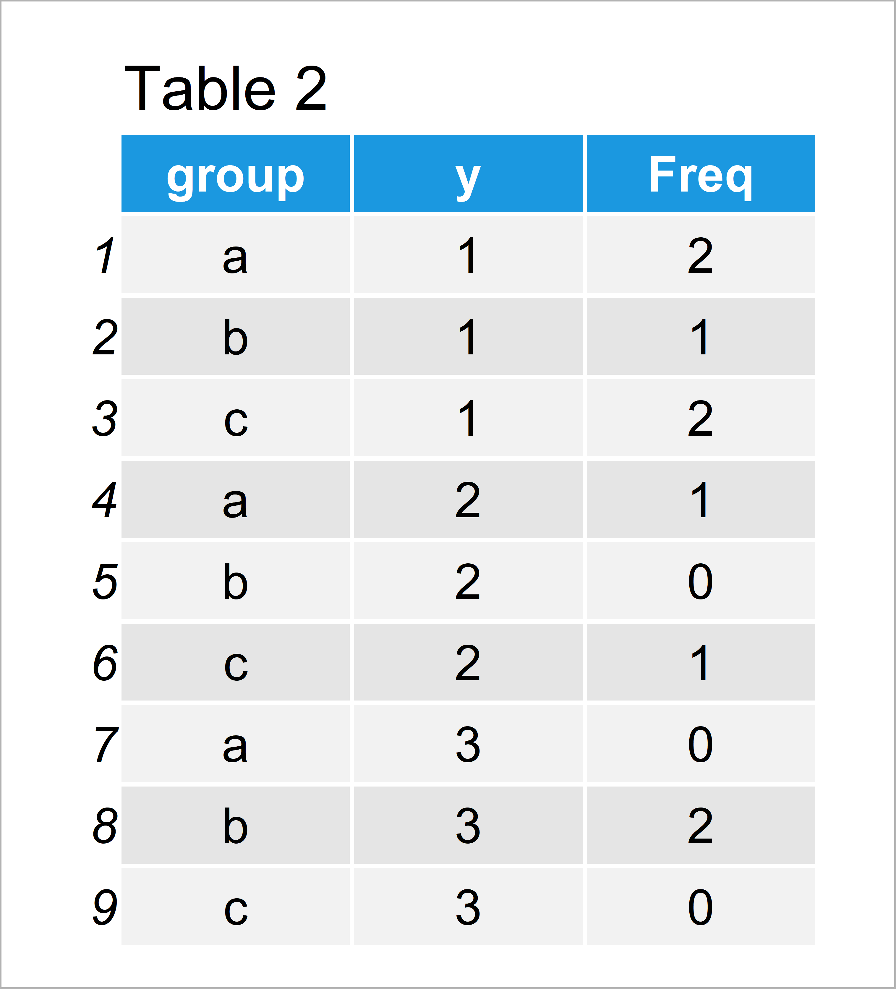 table 2 data frame add table ggplot2